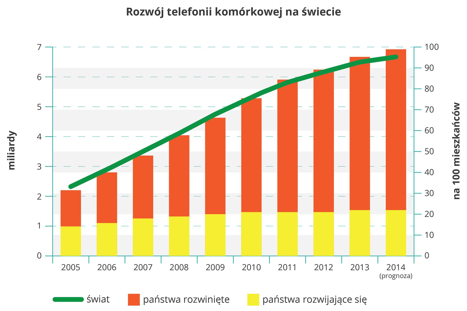 Na ilustracji wykres słupkowy. Na osi pionowej zlewej strony wartości od zera do siedmiu, miliardy. Na osi poziomej lata dwa tysiące pięć do dwa tysiące czternaście. Dziesięć słupków, na dole żółte, państwa rozwijające się, dalej czerwone, państwa rozwinięte. Słupki coraz większe, wartości od dwa do siedem. Kolor żółty stała wielkość, pół pierwszego słupka. Zielona linia, świat, przebiega po górnej krawędzi słupków.