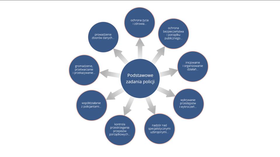 Aplikacja składa się z9 niebieskich kół ułożonych wokrąg. Wcentralnej części okręgu niebieskie koło zinformacją: podstawowe zadania policji. Pierwsze koło na 12-tej: ochrona życia izdrowia. Następne piktogramy zgodnie zkierunkiem wskazówek zegara. Koło nr 2 to ochrona bezpieczeństwa iporządku publicznego. Koło nr 3 to inicjowanie iorganizowanie działań. Koło nr 4 to wykrywanie przestępstw iwykroczeń. Koło nr 5 to nadzór nad specjalistycznymi uzbrojeniami. Koło nr 6 to kontrola przestrzegania przepisów porządkowych. Koło nr 7 to współdziałanie zpolicjantami. Koło nr 8 to gromadzenie, przetwarzanie iprzekazywanie. Koło nr 9 to prowadzenie zbiorów danych.