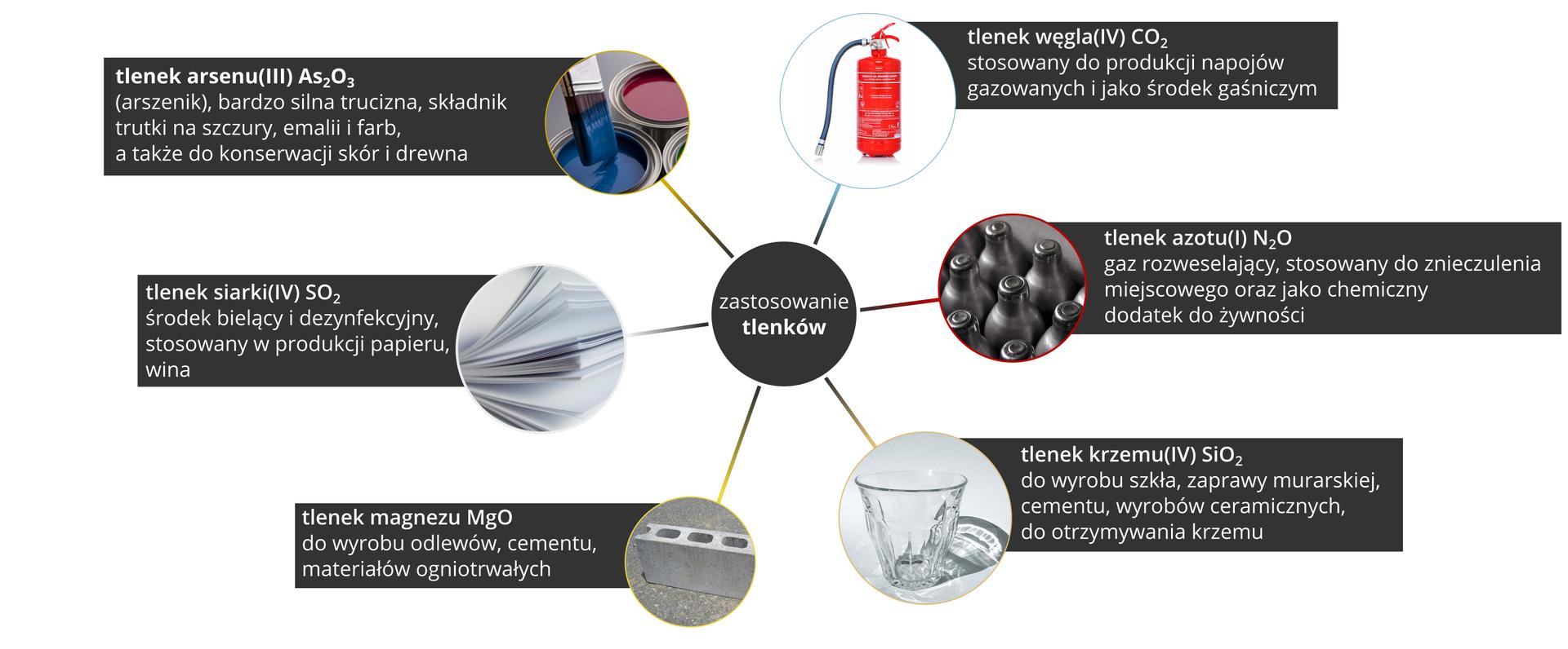 Ilustracja przedstawia infografikę prezentującą zastosowanie tlenków. Centralną część planszy zajmuje czarne koło zbiałym napisem Zastosowanie tlenków od którego odchodzi sześć koncentrycznych linii prowadzących do sześciu czarnych prostokątów ztekstem ilustrowanych zdjęciami przyciętymi wkształt koła. Licząc od góry wkierunku ruchu wskazówek zegara są to: zdjęcie gaśnicy, napis: tlenek węgla CO2 do produkcji napojów gazowanych ijako środek gaśniczy. Zdjęcie metalowych zbiorników ułożonych obok siebie, napis: tlenek azotu N2O, gaz rozweselający stosowany do znieczulenia miejscowego oraz chemiczny dodatek do żywności. Zdjęcie szklanych kieliszków, napis: tlenek krzemu SiO2 do wyrobu szkła, zaprawy murarskiej, cementu, ceramiki ido otrzymywania krzemu. Zdjęcie pustaka, napis tlenek magnezu MgO do wyrobu odlewów, cementu, materiałów ogniotrwałych. Zdjęcie ryzy papieru, napis: tlenek siarki SO2, środek bielący idezynfekujący stosowany wprodukcji papieru, wina. Zdjęcie otwartych puszek zfarbami, napis: tlenek arsenu As2O3, bardzo silna trucizna, składnik trutki na szczury, wyrobów zemalii ifarb, atakże do konserwacji skór idrewna.