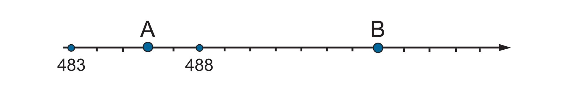 """""""Rysunek osi liczbowej zzaznaczonymi liczbami 483, 488 oraz punktami AiB. Odcinek jednostkowy równy 1.Szukane punkty: punkt Awyznacza trzy części za punktem 483"""