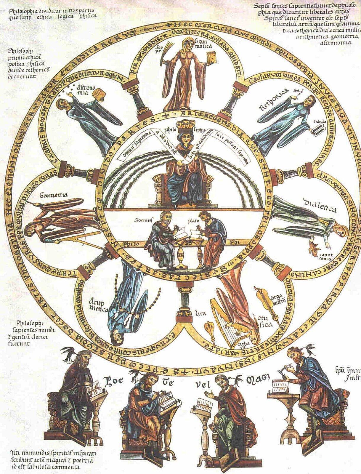 Siedem sztuk wyzwolonych Postaraj się zidentyfikować na ilustracji każdą zsiedmiu sztuk wyzwolonych. Jakie atrybuty zostały im przypisane? Źródło: Herrad von Landsberg, Siedem sztuk wyzwolonych, ok. 1118, licencja: CC 0.