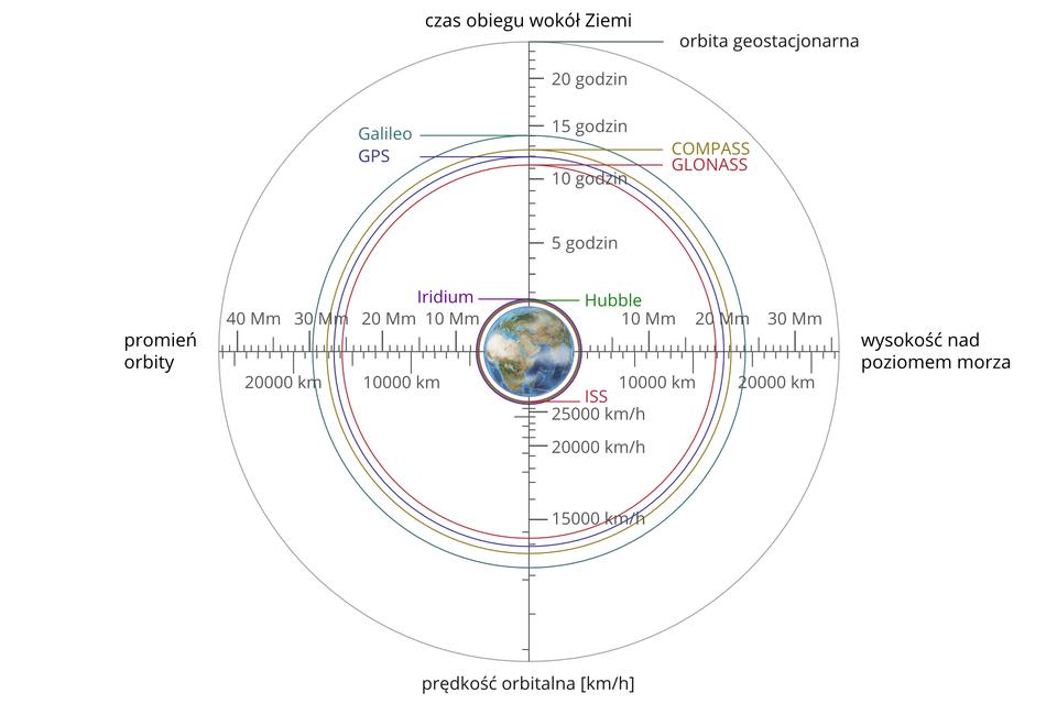 Zdjęcie na którym wcentrum znajduje się Ziemia, do której przyłożono układ współrzędnych - oś pionowa dodatnia - czas obiegu wokół Ziemi, oś pionowa ujemna - prędkość km/h; oś pozioma dodatnia - wysokość nad poziomem morza, oś pozioma ujemna - promień orbity. Wodpowiednich punktach zaznaczono ipodpisano satelity: Galileo, GPS, GLONASS, COMPASS, Iridium, Hubble, ISS oraz orbitę geostacjonarną.