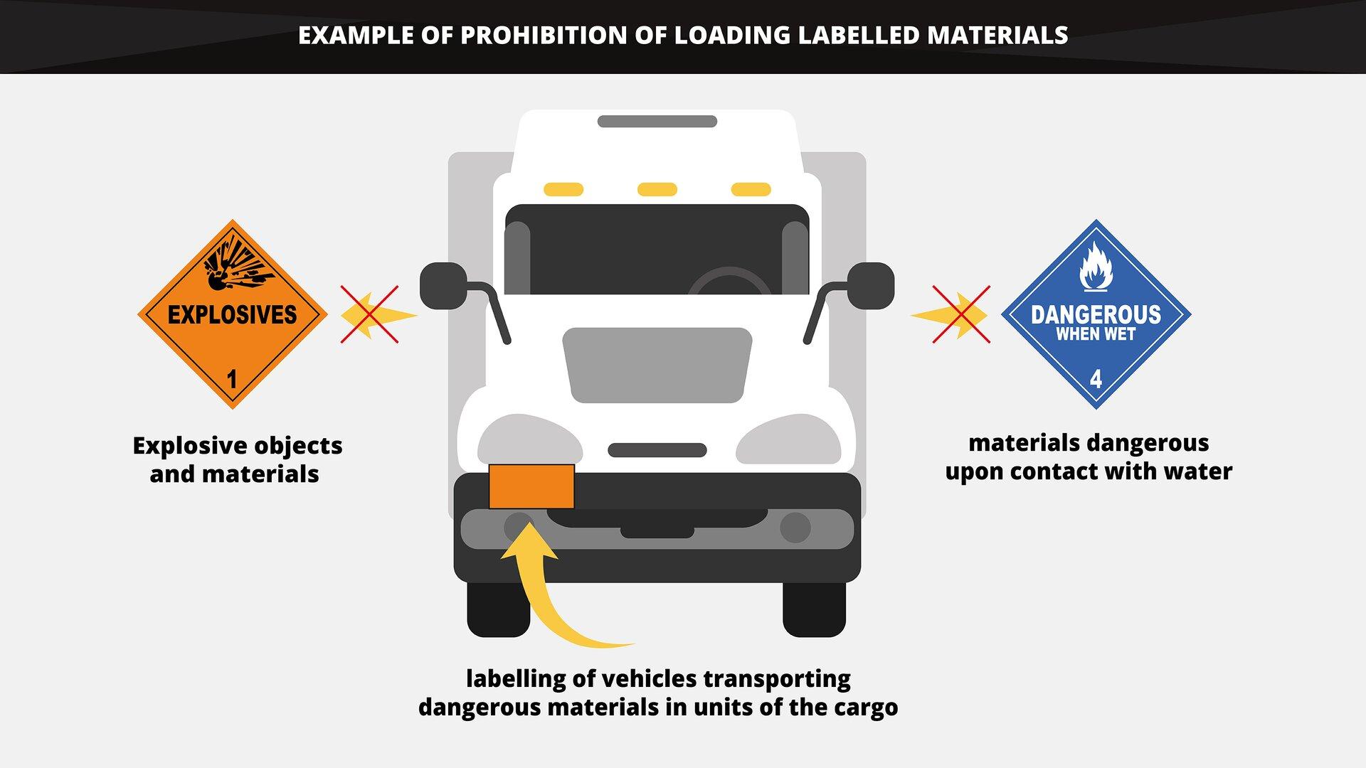 The graphics shows an example of the prohibition of loading the labelled materials onto one vehicle. Grafika przedstawia przykład zakazu załadunku materiałów oznaczonych naklejkami do jednego pojazdu.