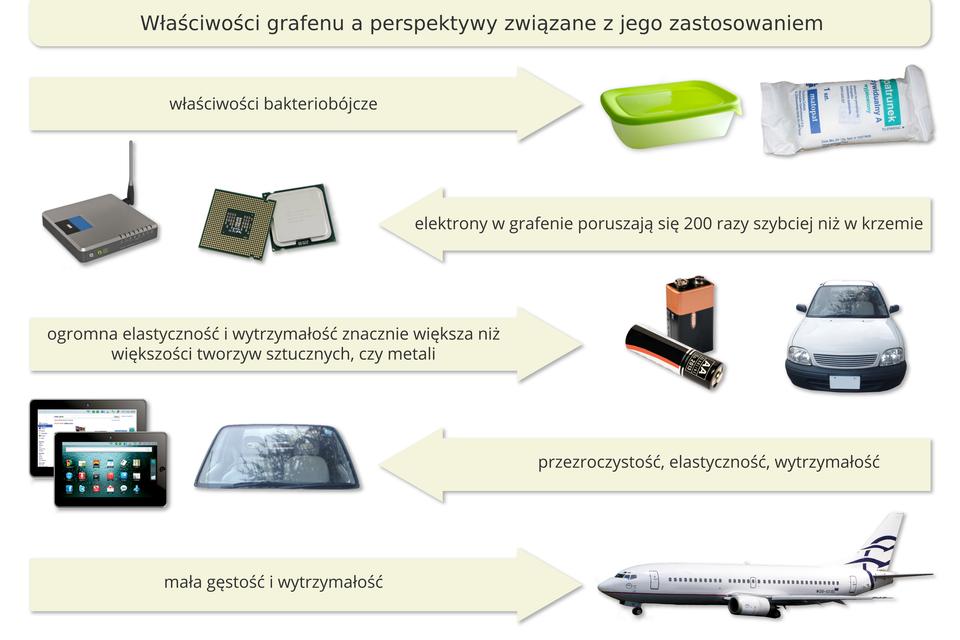 Schemat przedstawiający zależności pomiędzy właściwościami grafenu, amożliwościami jego zastosowania