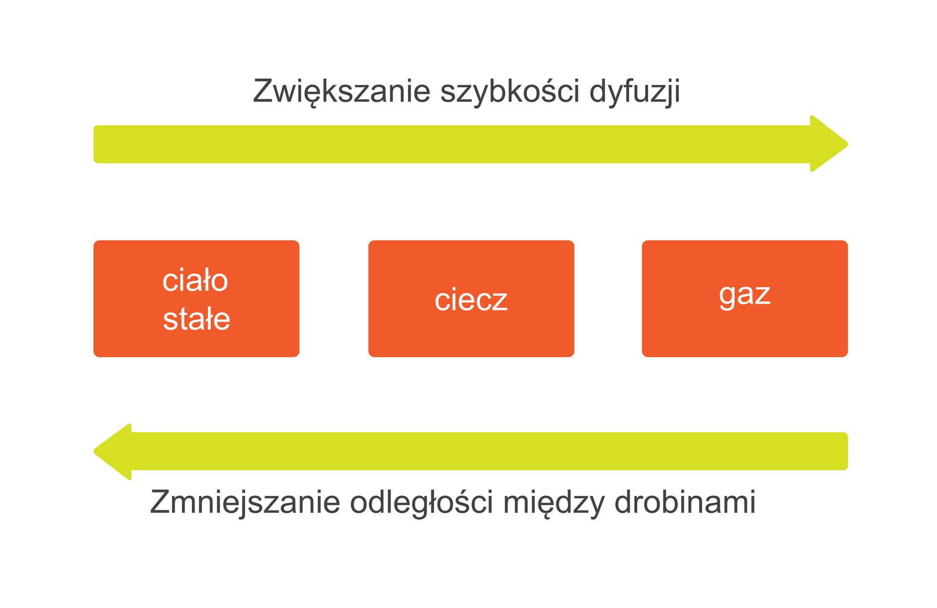 Ilustracja prezentuje zależność szybkości przebiegu dyfuzji od stanu skupienia materii, czyli odległości pomiędzy jej drobinami. Wgórnej części rysunku znajduje się żółta pozioma strzałka skierowana wprawo podpisana Zmniejszanie szybkości dyfuzji, awdolnej części znajduje się żółta pozioma strzałka skierowana wlewo podpisana Zmniejszenie odległości pomiędzy drobinami. Pomiędzy nimi umieszczono leżące obok siebie trzy pomarańczowe prostokąty podpisane kolejno, licząc od lewej, ciało stałe, ciecz igaz. Taka postać grafiki informuje, że ciała stałe, ciecze igazy różnią się od siebie odległością pomiędzy cząsteczkami, iim odległość ta jest większa, tym proces dyfuzji zachodzi szybciej.