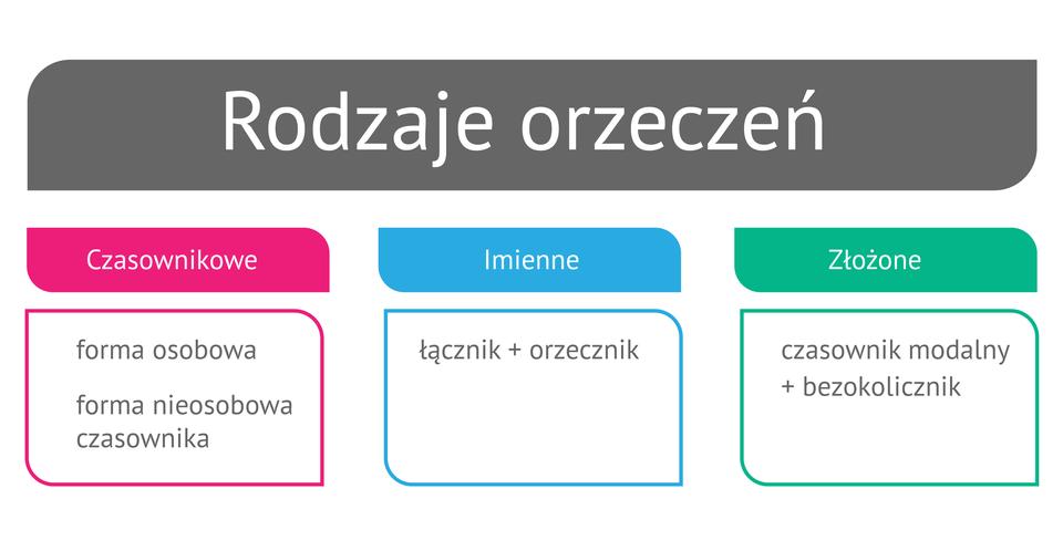 (G2.G.3) Wykres: Rodzaje orzeczeń
