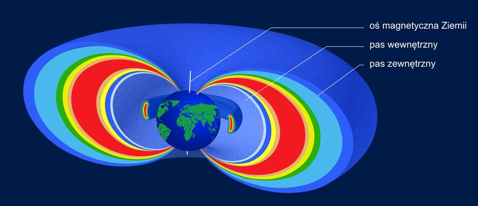 """Ilustracja przedstawia pasy Van Allena. Tło granatowe. Na ilustracji widoczna Ziemia. Od biegunów Ziemi odchodzą coraz większe łuki. Najmniejszy to pas wewnętrzny, anajwiększy to pas zewnętrzny. Obszary pomiędzy poszczególnymi łukami mają różne kolory: od niebieskiego, poprzez żółte, czerwone, zielone, aż do jasno- iciemnoniebieskiego. Wzdłuż osi pionowej Ziemi poprowadzono białą linię, którą podpisano """"oś magnetyczna Ziemi""""."""
