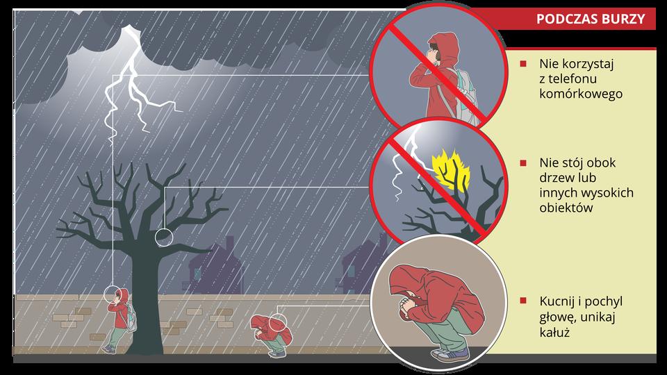 Zachowanie podczas burzy – na dworze