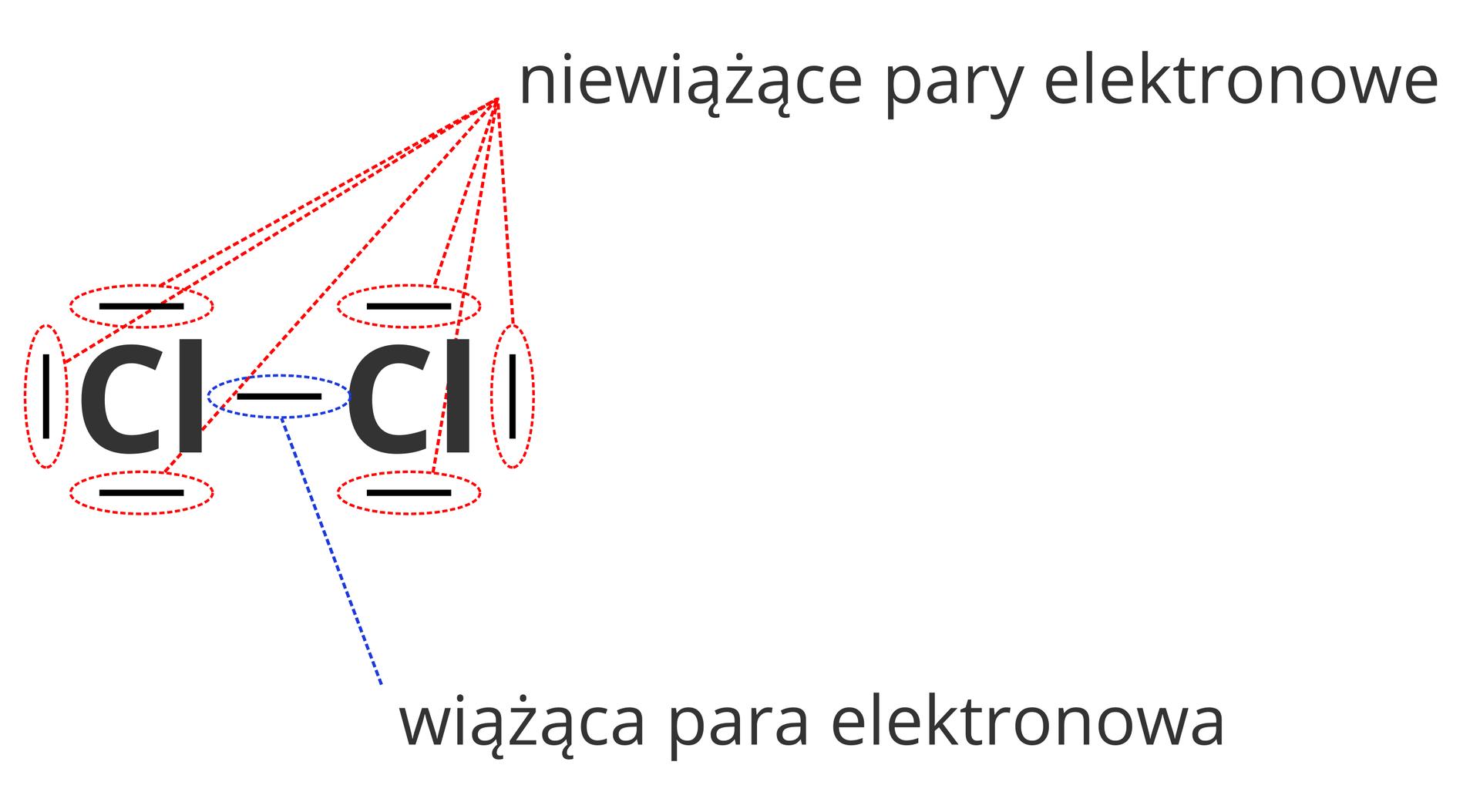 Ilustracja przedstawia różnice pomiędzy rodzajami par elektronowych wcząsteczkach, aprzy okazji również wsposobie ich oznaczania wzapisie kreskowym. Rysunek przedstawia dwuatomową cząsteczkę chloru wzapisie elektronowym kreskowym. Kreska łącząca ze sobą atomy chloru zaznaczona jest niebieskim kolorem ipodpisana jako Wiążąca para elektronowa. Zkolei kreski otaczające oba atomy chloru inie łączące ich ze sobą oznaczone są kolorem czerwonym ipodpisane Niewiążące pary elektronowe.