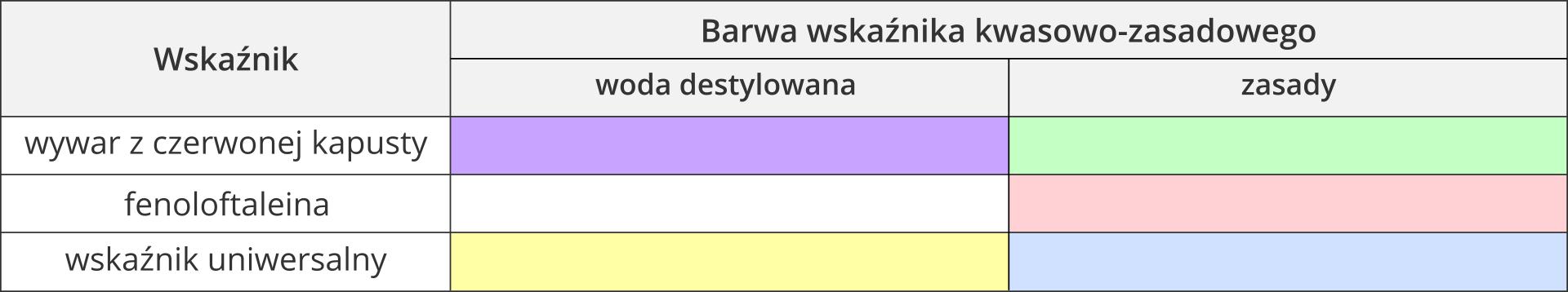 Wzór tabeli służącej jako pomoc przy realizowaniu zadania. Składa się ztrzech kolumn. Pierwsza zlewej zawiera nazwę wskaźnika. Druga itrzecia zawierają opis barw wskaźnika kwasowo-zasadowego, przy czym kolumna druga, awięc środkowa, zawiera barwy wskaźnika wśrodowisku wody destylowanej, akolumna trzecia, czyli prawa, zawiera barwy wskaźnika wśrodowisku zasadowym. Wymienione wkolejnych wierszach wskaźniki to wywar zczerwonej kapusty, fenoloftaleina iwskaźnik uniwersalny.