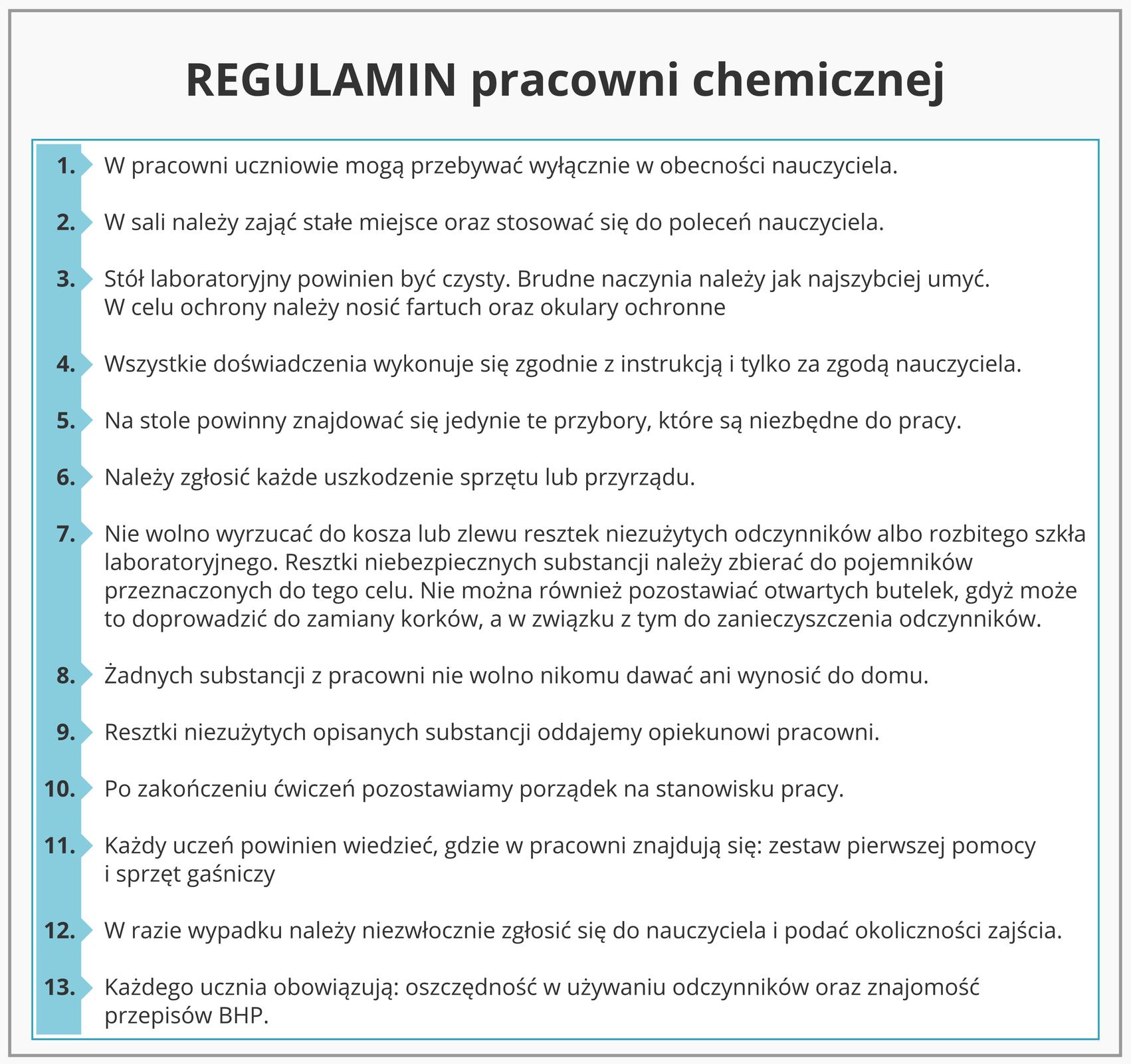 Ilustracja przedstawia kartę zregulaminem pracowni chemicznej wpostaci uniwersalnej, obowiązującej wkażdej pracowni. Jej elementem charakterystycznym jest turkusowy kolor paska po lewej stronie na którym znajdują się numery kolejnych punktów. Regulamin zawiera trzynaście punktów dotyczących osób uprawnionych do przebywania na ich terenie, ich sposobu zachowania, warunków do przeprowadzania doświadczeń, samego przebiegu eksperymentów oraz postępowania ze sprzętem iodczynnikami. Wyszczególnione są też ogólne zasady postępowania wrazie wypadków.