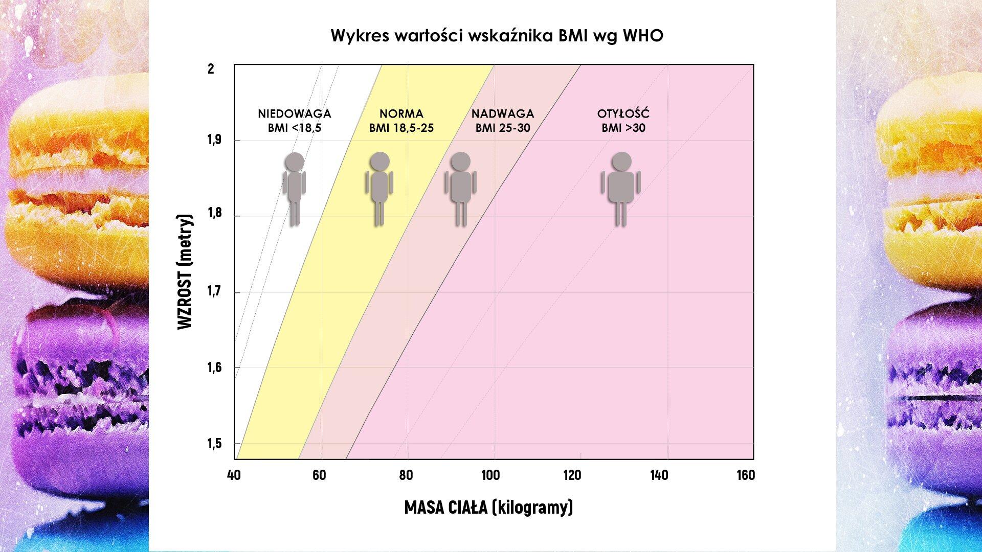 """Ilustracja przedstawia pracę domową umieszczoną wramce. Tematem pracy jest obliczanie wskaźnika BMI. Poniżej treści pracy domowej zamieszczony jest rysunek ilustrujący poziomy wskaźnika BMI. Na tle rysunku przedstawiającego leżące jedna na drugiej kolorowe kanapki leży biała kartka zkolorowym wykresem zatytułowanym """" Wykres wartości wskaźnika BMI wg WHO"""". Oś odciętych opisana jest jako """"WAGA (kilogramy)"""", zakres skali 40 kg do 160kg zaznaczone na skali co 20kg. Oś rzędnych opisana jest jako """"WYSOKOŚĆ (metry)"""", zakres skali 1,5m do 2m zaznaczone na skali co 0.1m . Wykres pokazuje jaka wartość wagi przy określonym wzroście kwalifikuje osobę do określonego przedziału BMI. Wewnątrz wykresu różnymi kolorami zaznaczono obszary odpowiadające różnym poziomom wskaźnika BMI. Są one opisane iwypełnione różnymi kolorami: bez wypełnienia, NIEDOWAGA, BMI<18.5, jasnożółty, NORMA, BMI 18.5-25, wrzosowy, NADWAGA, BMI 25-30, fioletowy, OTYŁOŚĆ, BMI > 30. Wgórnej części każdego obszaru umieszczone zostały ich nazwy, apod nimi graficzne symbole sylwetek ludzkich. Wkażdym znich sylwetka wygląda inaczej. Wobszarze opisanym jako """"NIEDOWAGA"""" umieszczona została sylwetka sugerująca osobę bardzo szczupłą, wobszarze opisanym jako """"NORMA"""" umieszczona została sylwetka osoby zbudowanej proporcjonalnie, wobszarze opisanym """"NADWAGA"""" znajduje się sylwetka osoby """"dobrze zbudowanej"""", postać narysowana wobszarze opisanym jako """"OTYŁOŚĆ"""" sugeruje osobę otyłą."""