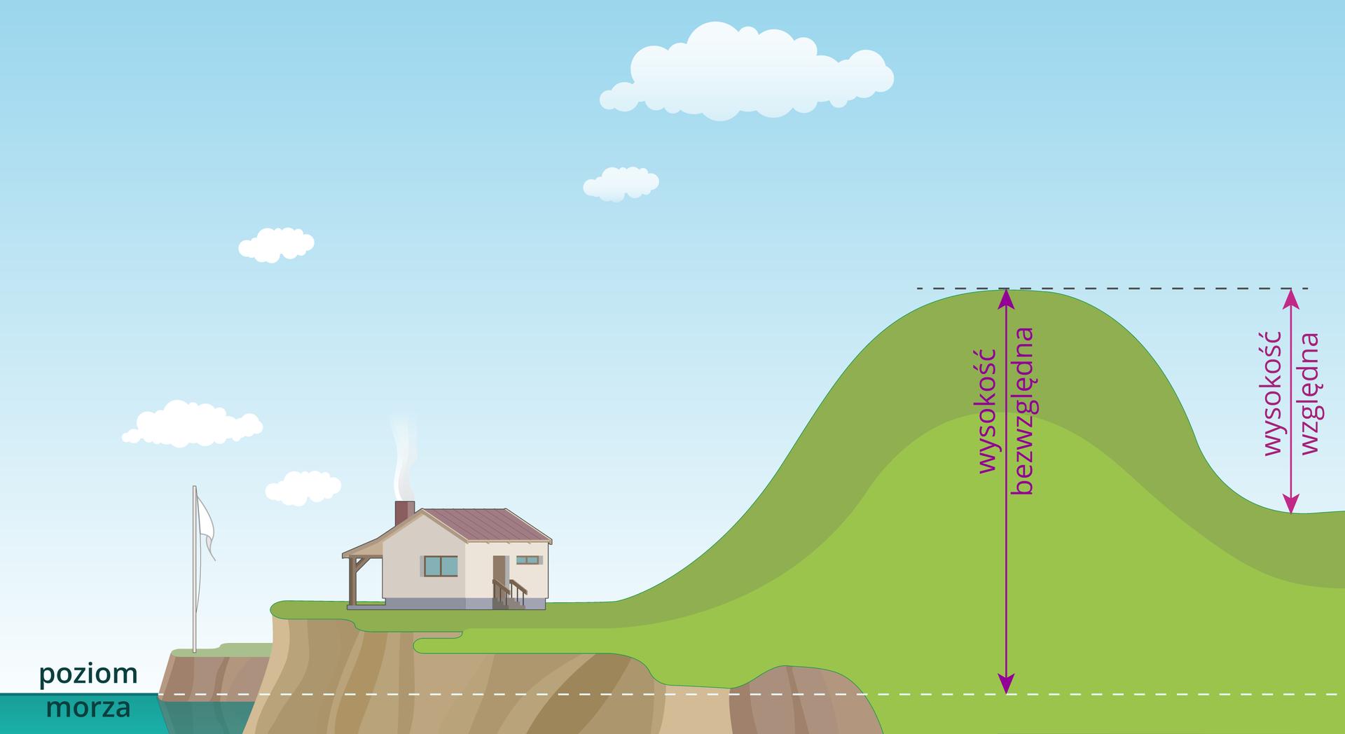 Ilustracja przedstawia sposoby mierzenia wysokości bezwzględnej iwzględnej. Rysunek obrazuje zróżnicowaną rzeźbę terenu. Wcentrum ilustracji znajduje się szczyt. Jest to najwyższe wzniesienie. Zprawej strony upodnóża jest morze, azlewej dolina leżąca wyżej niż morze. Od wierzchołka szczytu jest poprowadzona pionowa linia zakończona dwoma grotami zgóry idołu. Linia ta wskazuje odległość od wierzchołka szczytu do linii poziomej, białej przerywanej, która jest poprowadzona na poziomie morza. Przedstawiona odległość to wysokość bezwzględna. Po stronie prawej od poziomej linii biegnącej na poziomie szczytu pagórka poprowadzona jest pionowa linia zdwoma grotami do dna doliny. Odległość od wierzchołka szczytu do podnóża pagórka to wysokość względna.