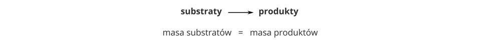 Ilustracja zawiera ogólne równanie reakcji chemicznej substraty strzałka wprawo produkty, pod którą znajduje się dodatkowa informacja głosząca, że łączna masa substratów jest równa łącznej masie produktów.