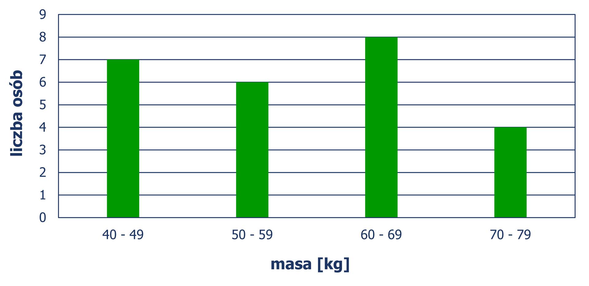 Diagram słupkowy pionowy, zktórego odczytujemy liczbę osób wzależności od masy ciała. Masę 40 kg – 49 kg ma 7 osób. Masę 50 kg – 59 kg ma 6 osób. Masę 60 kg – 69 kg ma 8 osób. Masę 70 kg – 79 kg mają 4 osoby. Diagram jest rozwiązaniem zadania.