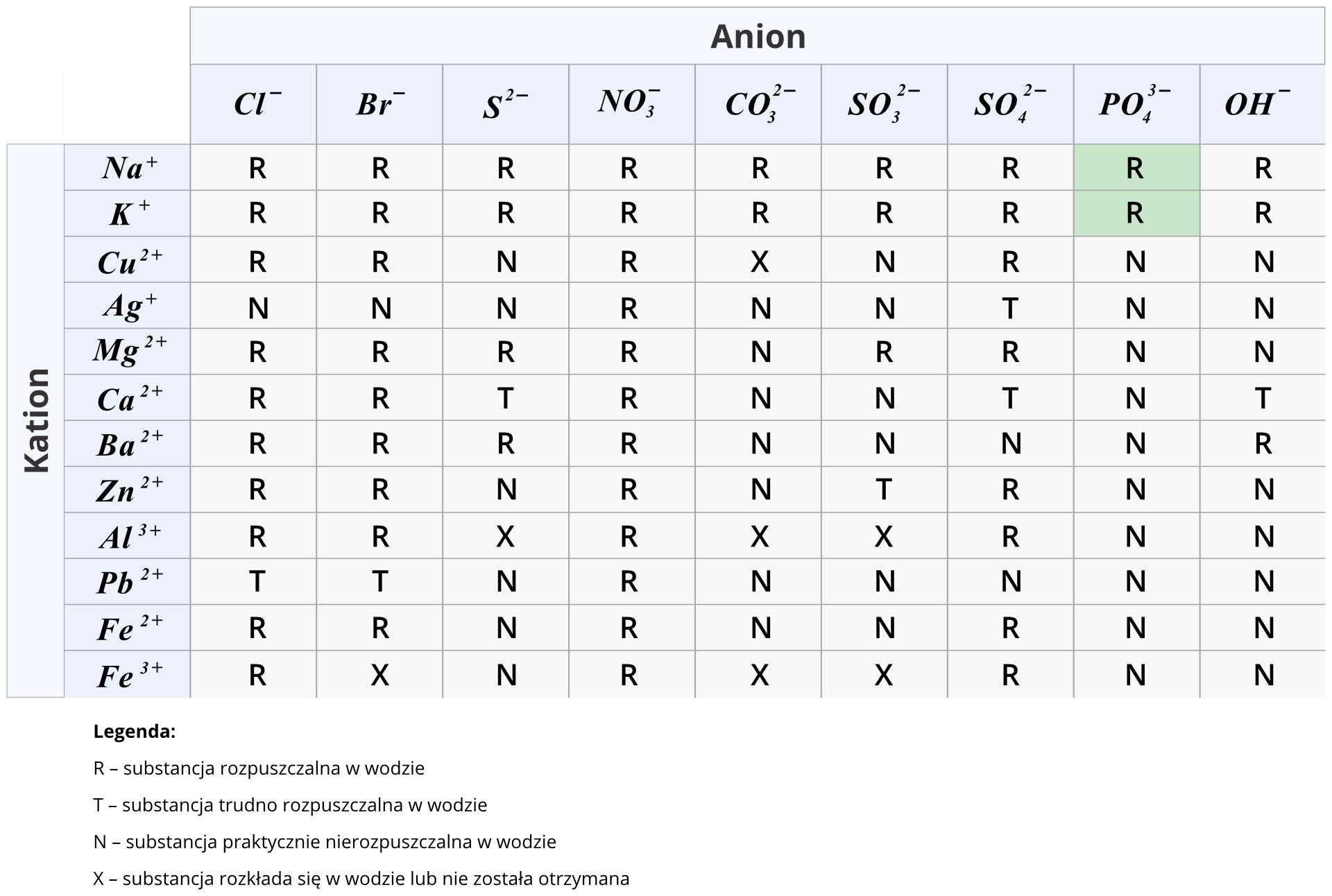 Ilustracja zawiera tabelę przedstawiającą rozpuszczalność soli iwodorotlenków wwodzie. Kolejne wiersze tabeli zawierają popularne kationy jedenastu metali, przy czym jeden znich, żelazo, występuje wdwóch wersjach różniących się wartościowością, czyli ładunkiem jonowym. Zkolei wkolumnach znajdują się aniony reszt kwasowych: chlorkowy, bromowy, siarkowy, azotowy pięć, węglowy, siarkowy cztery, siarkowy sześć ifosforowy pięć oraz reszta wodorotlenkowa. Wtabeli rozpuszczalność konkretnych soli opisano kodem literowym. Litera Roznacza, że substancja jest dobrze rozpuszczalna wwodzie, litera Toznacza, że substancja jest trudno rozpuszczalna wwodzie, alitera Noznacza, że substancja jest nierozpuszczalna wwodzie. Ostatnia kategoria to litera Xoznaczająca, że substancja rozkłada się wwodzie lub nie została otrzymana. Wtabeli kolorem zielonym wyróżnione są komórki opisujące fosforany pięć sodu ipotasu. Litera Rwobydwu komórkach informuje nas, że są to sole rozpuszczalne wwodzie.