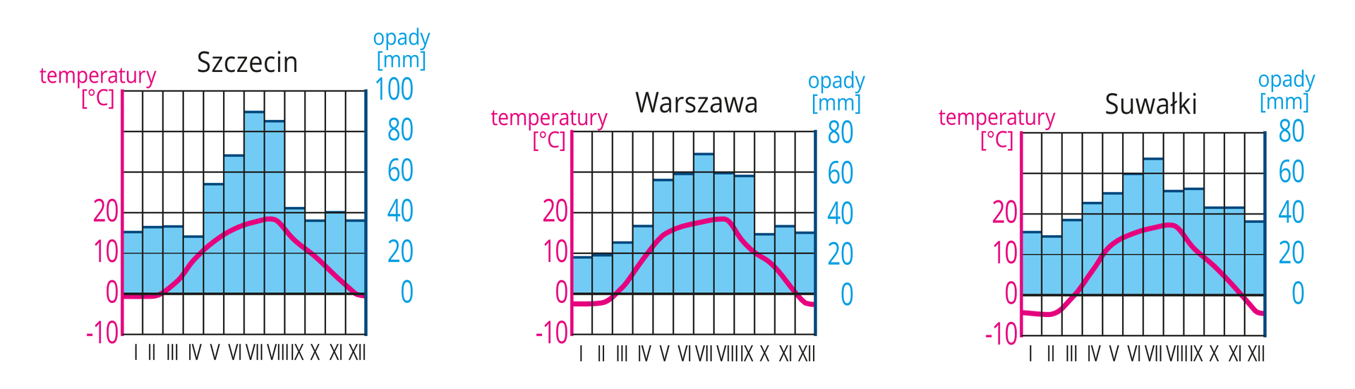 Na ilustracji diagramy klimatyczne dla Szczecina, Warszawy iSuwałk. Niebieskie wykresy słupkowe – opady, najwyższe latem. Czerwone wykresy liniowe – temperatura, najniższa wSuwałkach.
