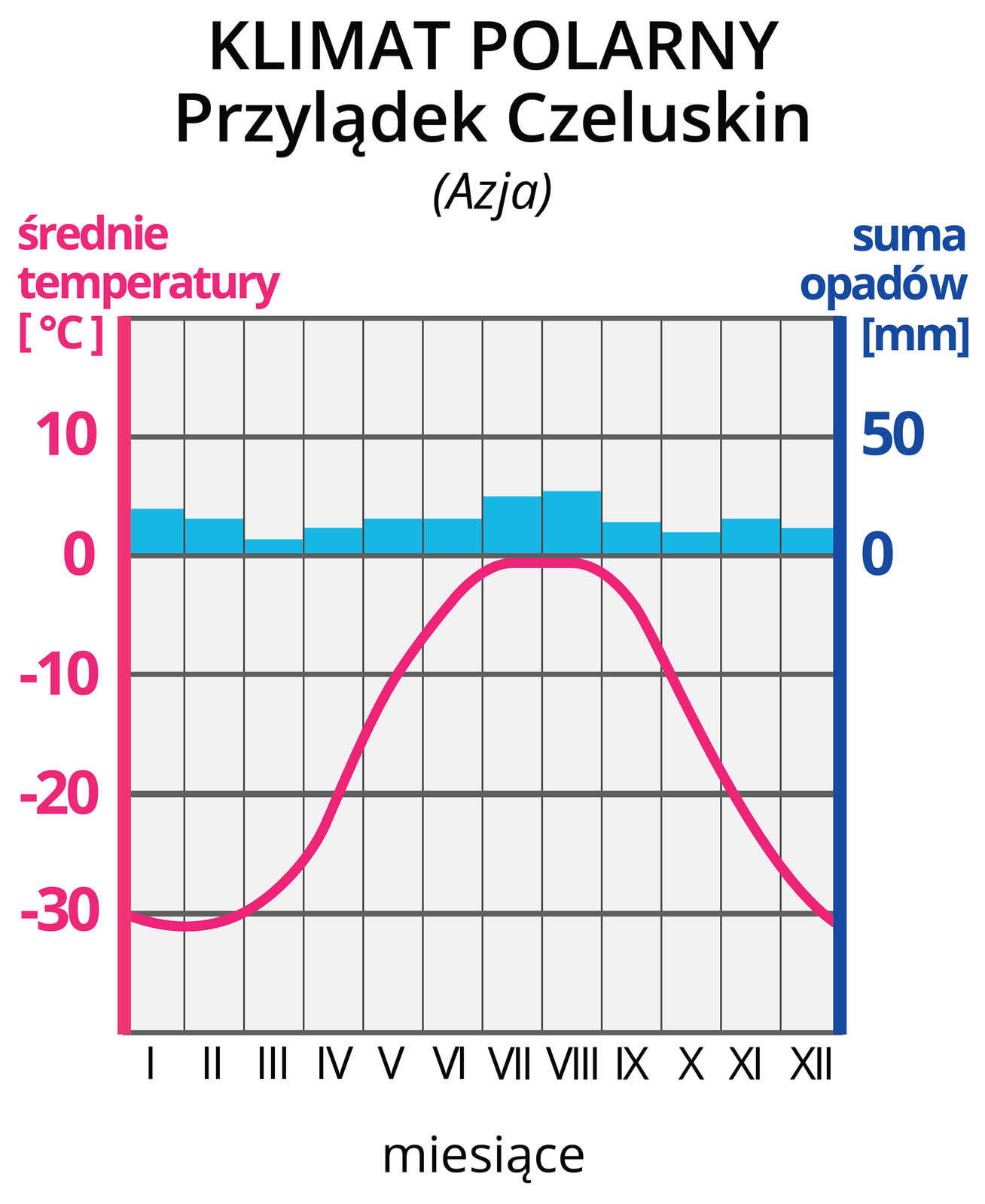 Ilustracja prezentuje wykres – klimatogram, klimatu polarnego na Przylądku Czeluskim wAzji. Na lewej osi wykresu wyskalowano średnie temperatury wOC, na prawej osi wykresu wyskalowano sumy opadów wmm. Na osi poziomej zaznaczono cyframi rzymskimi kolejne miesiące. Czerwona pozioma linia na wykresie, to średnie temperatury wposzczególnych miesiącach. Tutaj linia rozpoczyna się na wysokości -30 OC wstyczniu iwznosi się wposzczególnych miesiącach do około 0 OC wlipcu, po czym opada do -30 OC wgrudniu. . Niebieskie słupki, to wysokości sum opadów wposzczególnych miesiącach. Opady nie przekraczają 15 mm.