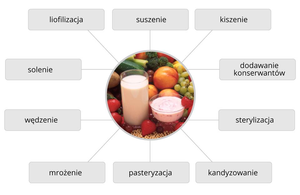 Metody ochrony żywności przed psuciem się