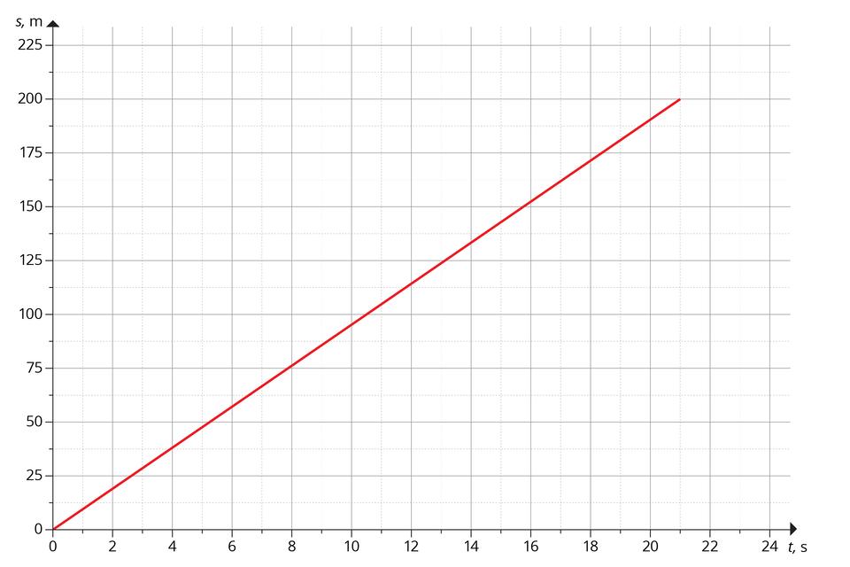 """Schemat przedstawia wykres zależności drogi od czasu wruchu jednostajnym prostoliniowym. Opis osi: oś odciętych - od 0 do 24, co 2, opisana """"t, s""""; oś rzędnych – od 0 do 225, co 25, opisana """"s, m"""". Na osi narysowano czerwony odcinek, mający początek wpoczątku układu współrzędnych. Odcinek nachylony do osi odciętych pod kątem nieco mniejszym niż 45 stopni. Zwykresu można odczytać, że odcinek przechodzi przez punkty (8, 75) i(16, 150). Kończy się wpunkcie (21, 200)."""