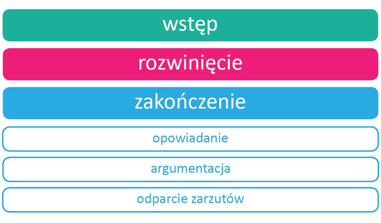 Retoryka Źródło: Contentplus.pl sp. zo.o., licencja: CC BY 4.0.