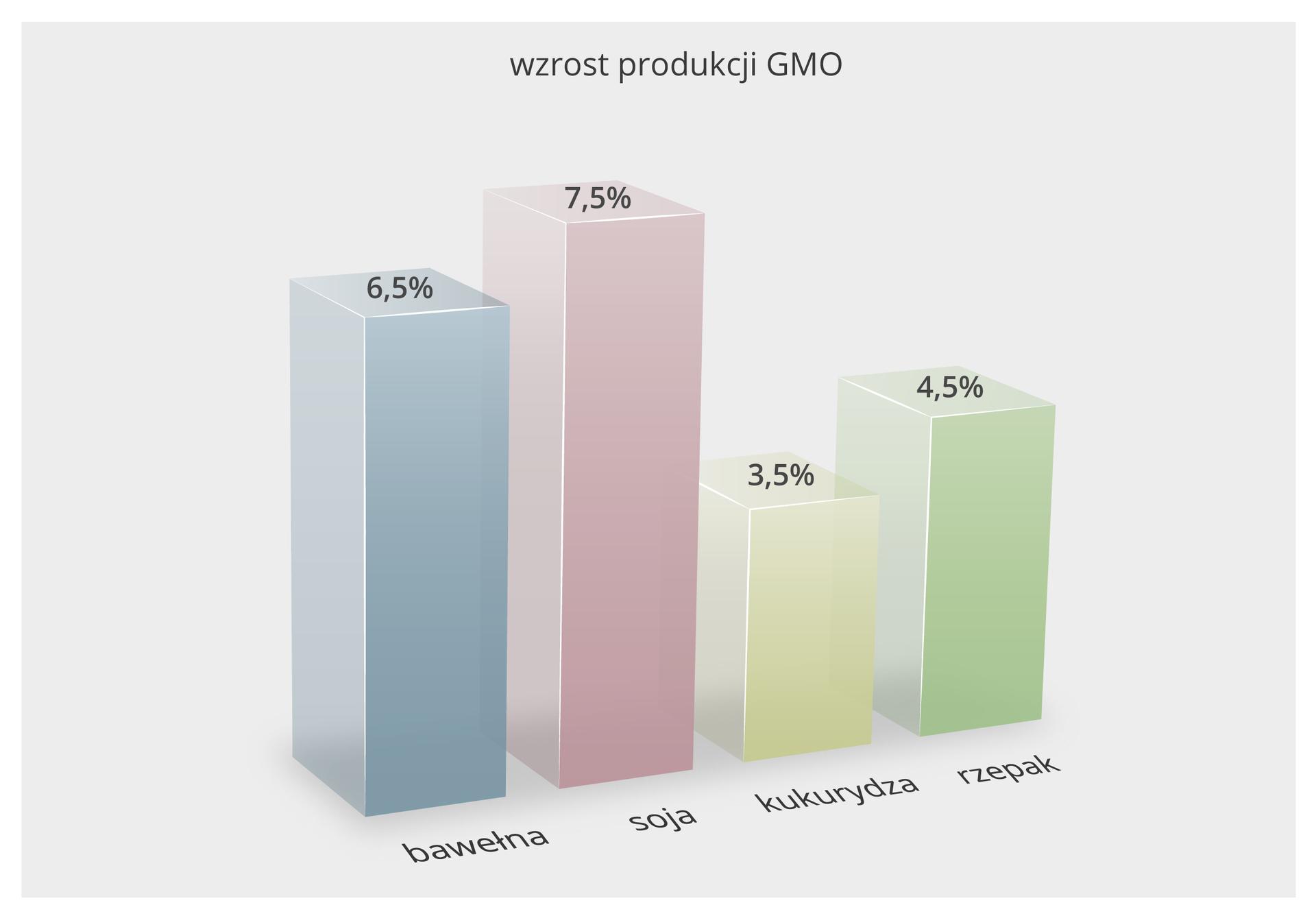 Ilustracja przestawia diagram słupkowy przestrzenny. Każdy słupek winnym kolorze symbolizuje procentowy wzrost produkcji różnych roślin modyfikowanych genetycznie w2012 roku. Najbardziej zwiększyły się uprawy soi, najmniej kukurydzy.