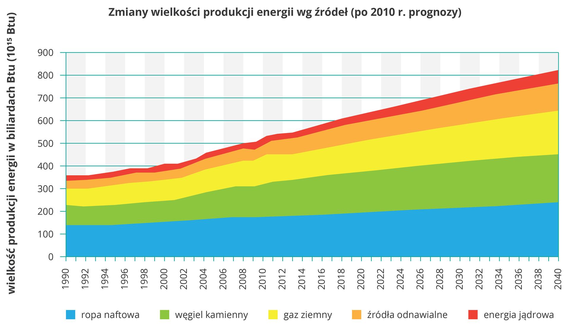 """Na ilustracji wykres skumulowany warstwowy. Zlewej strony na osi pionowej opisano wartości od zera do dziewięciuset (wielkość produkcji energii wbiliardach """"be te u""""). Na osi poziomej opisano lata od tysiąc dziewięćset dziewięćdziesiąt do dwa tysiące czterdzieści. Kolorami przedstawiono produkcję energii: ropa naftowa, niebieski, węgiel kamienny, zielony, gaz ziemny, żółty, źródła odnawialne, pomarańczowy, energia jądrowa, czerwony. Wartości rosną. Najwięcej koloru niebieskiego izielonego, najmniej koloru czerwonego."""