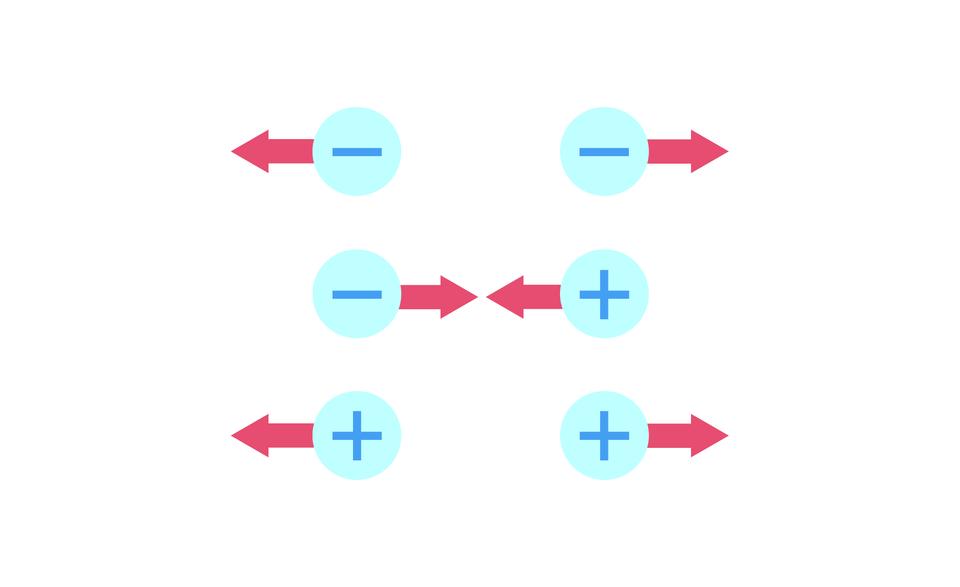 Zdjęcie (rysunek) sił coulombowskich dla różnych kombinacji znaków ładunku