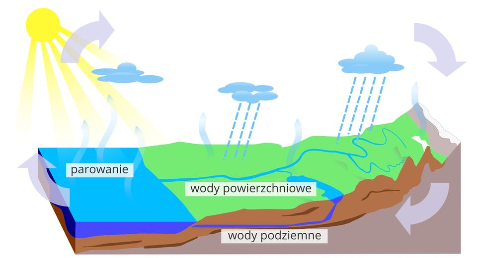 Krążenie Wody WPrzyrodzie