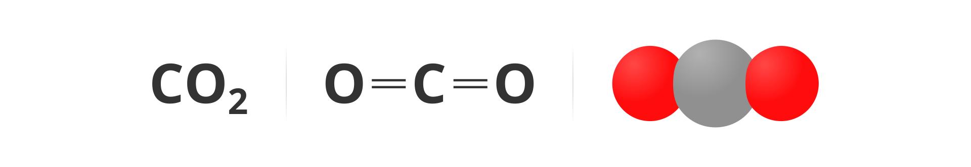 Ilustracja przedstawia cząsteczkę dwutlenku węgla zapisaną na trzy sposoby. Zlewej strony zapis sumaryczny, czyli wzór CO2. Pośrodku zapis strukturalny, atom węgla połączony zdwoma atomami tlenu wtaki sposób, że wszystkie atomy tworzą jedną linię, awęgiel znajduje się wśrodku. Oba wiązania węgla ztlenem są podwójne. Zprawej strony rysunkowy model cząsteczki, węgiel przedstawiony wpostaci ciemnoszarej kulki, aatomy tlenu wpostaci stykających się znim kulek czerwonych.