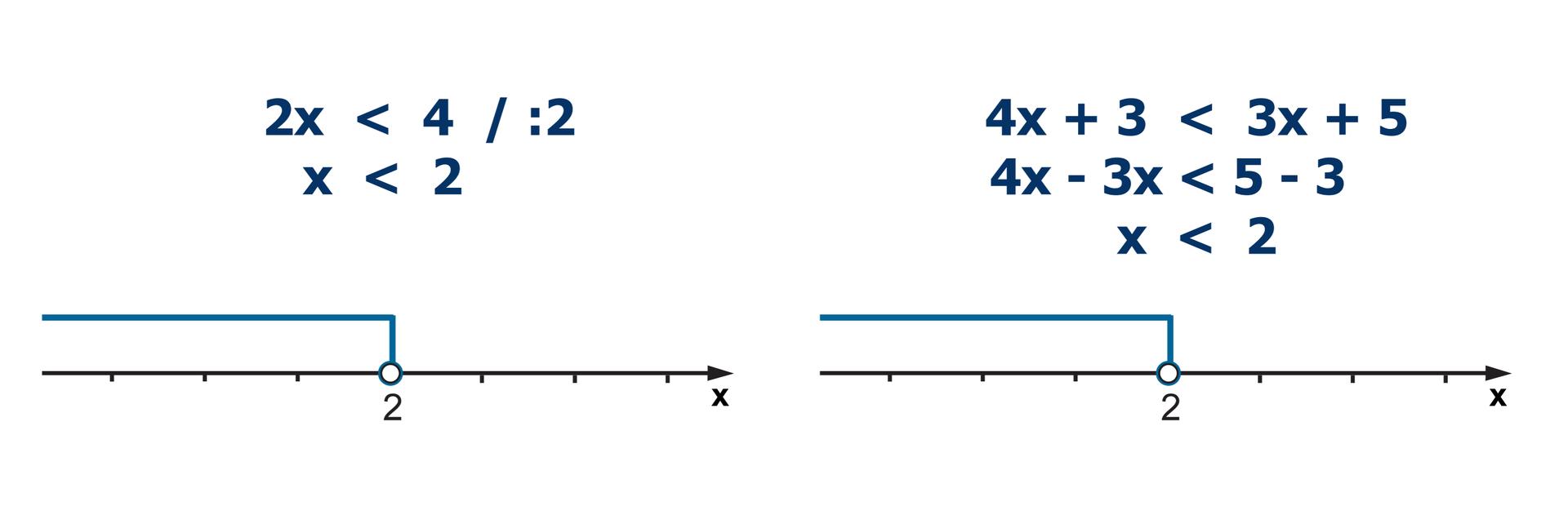 Nierówność pierwsza: 2x < 4. Nierówność podzielona obustronnie przez 2. x< 2. Nierówność druga: 4x +3 < 3x +5. 4x -3x < 5 -3. x< 2. Dwie osie liczbowe zniezamalowanym kółkiem wpunkcie owspółrzędnych 2. Na obu osiach zaznaczone wszystkie liczby mniejsze od 2.