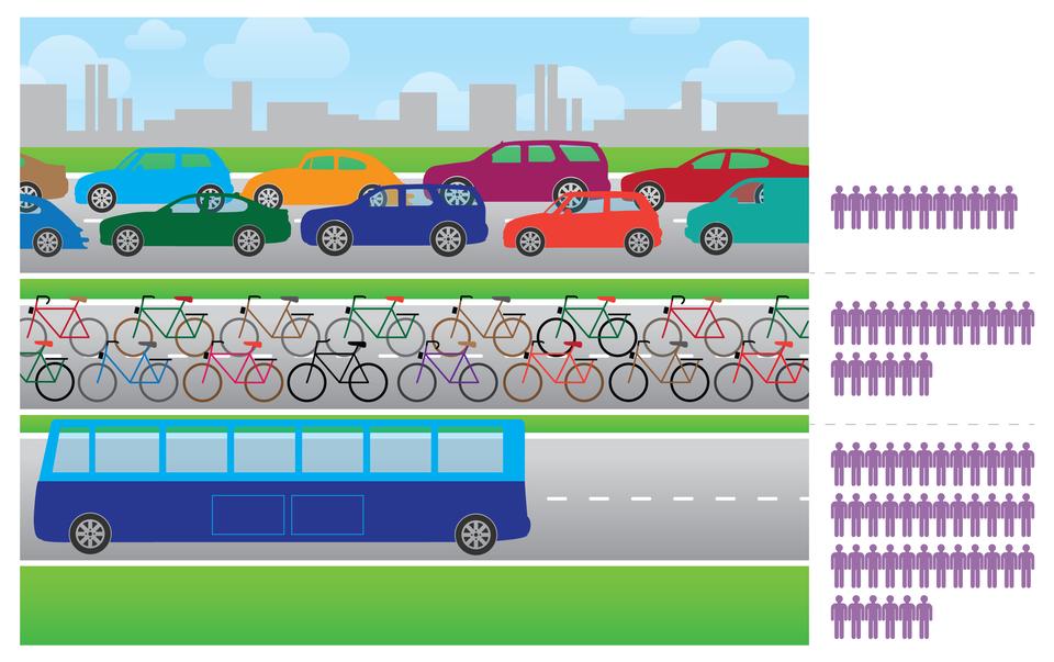 Ilustracja przedstawia zależność pomiędzy rodzajem używanego środka transportu, aliczbą środków transportu na naszych ulicach.