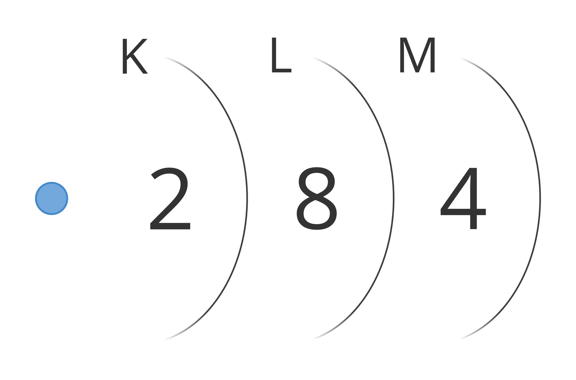 Ilustracja przedstawiająca schemat rozmieszczenia elektronów watomie krzemu. Po lewej stronie narysowane jest jądro wpostaci niebieskiego małego koła. Po prawej za pomocą linii stanowiących wycinki większych okręgów zaznaczone są powłoki elektronowe oznaczone kolejno, licząc od jądra wprawo, literami K, LiM. Pod literą Kznajduje się liczba 2 oznaczająca liczbę elektronów na powłoce. Liczby pod literami LiMto kolejno 8 i4.
