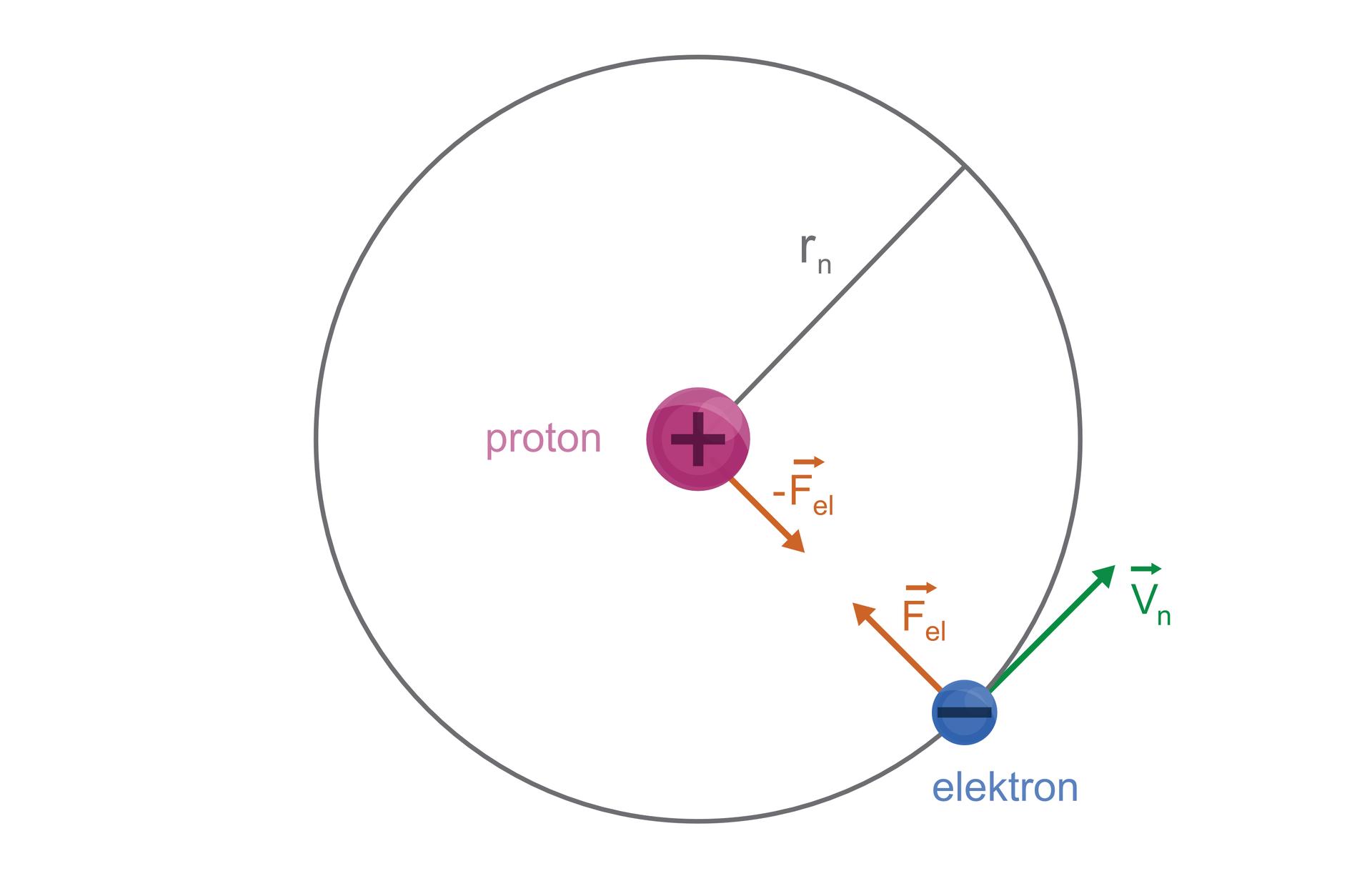 """Ilustracja przedstawia okrąg. Okrąg to atom wodoru. Wśrodku okręgu znajduje się małe fioletowe koło. To proton. Na powierzchni protonu duży znak plus. Proton iokrąg łączy linia prosta. Nad linią litera """"er"""" imały symbol """"en"""" poniżej. Na okręgu mniejsze niebieskie koło za znakiem minus. Niebieskie koło to elektron. Krawędź elektronu styka się zdwoma strzałkami. Pierwsza strzałka przylegająca do krawędzi okręgu skierowana wprawo. Na końcu grot. Poniżej grota liter """"v"""" imały symbol """"en"""". Nad literą """"v"""" pozioma mała strzałka zgrotem wprawo. Wewnątrz dużego okręgu dwie strzałki naprzeciw. Dolna strzałka styka się zkrawędzią elektronu. Górna strzałka styka się zkrawędzią protonu. Strzałki zelektronem iprotonem tworzą kąt prosty. Nad strzałką wychodzącą zelektronu symbol litery """"ef"""" imały symbol """"el"""". Nad literą """"ef"""" mała pozioma strzałka zgrotem wprawo. Litera """"ef"""" zsymbolem """"el"""" istrzałką powyżej obok strzałki wychodzącej zprotonu. Przed literą """"ef"""" znak """"minus""""."""