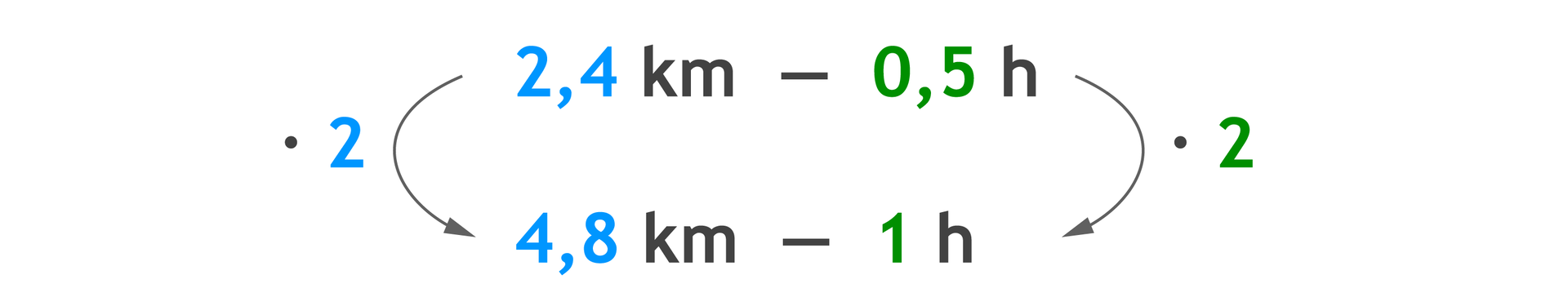 Zapis proporcji: 2,4 km – 0,5 hiponiżej 4,8 km – 1 h. 2,4 razy 2 =4,8 km i0,5 hrazy 2 =1 h.