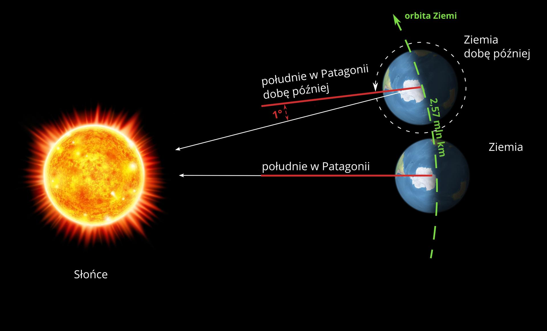 Ilustracja przedstawia zjawisko obracania się Ziemi wokół własnej osi oraz jej obiegu wokół Słońca. Po lewej stronie Słońce. Żółto pomarańczowa kula. Po prawej stronie, naprzeciw Słońca, dwie ilustracje kuli ziemskiej. Pozioma strzałka biegnie dokładnie wpołowie ilustracji. Początek strzałki znajduje się na orbicie Ziemi. Grot strzałki wskazuje Słońce. Powyżej linii napis: południe wPatagonii. Powyżej ta sama kula Ziemska. Orbita wkształcie półkola. Powyżej napis: Ziemia dobę później. Na lewo strzałka wskazująca Słońce. Powyżej strzałki czerwona linia. Początek linii istrzałki wychodzi ztego samego punktu na orbicie Ziemi. Kąt pomiędzy strzałką aczerwoną linią to jeden stopień. Powyżej informacja: południe wPatagonii dobę później. Tło ilustracji czarne.