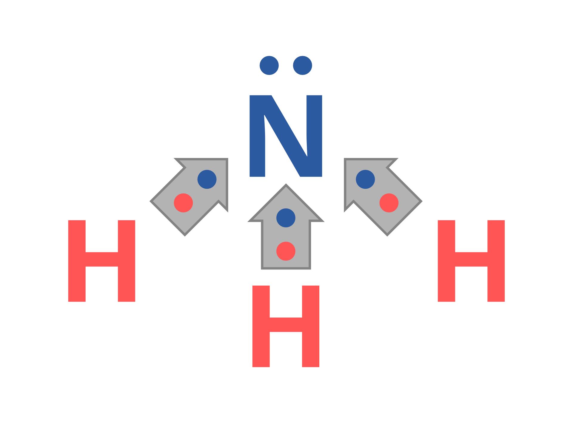 Ilustracja przedstawia cząsteczkę amoniaku ukazaną wpostaci wzoru elektronowego kropkowego podobnie jak na ilustracji powyżej, lecz zjednym wyjątkiem. Elektrony wiążące atomy wodoru zatomem azotu objęte są trzema szarymi strzałkami skierowanymi wstronę atomu azotu.