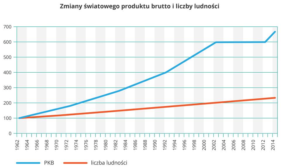 Na ilustracji wykres liniowy. Niebieską linią przedstawiono szybki wzrost produktu krajowego brutto, czerwoną linią, łagodny wzrost liczby ludności wlatach tysiąc dziewięćset sześćdziesiąt dwa – dwa tysiące czternaście. Wyjściową wartością dla obu wykresów jest sto procent. Zwykresu wynika, że liczba ludności wzrosła ponad dwukrotnie, aprodukt krajowy brutto prawie siedmiokrotnie.