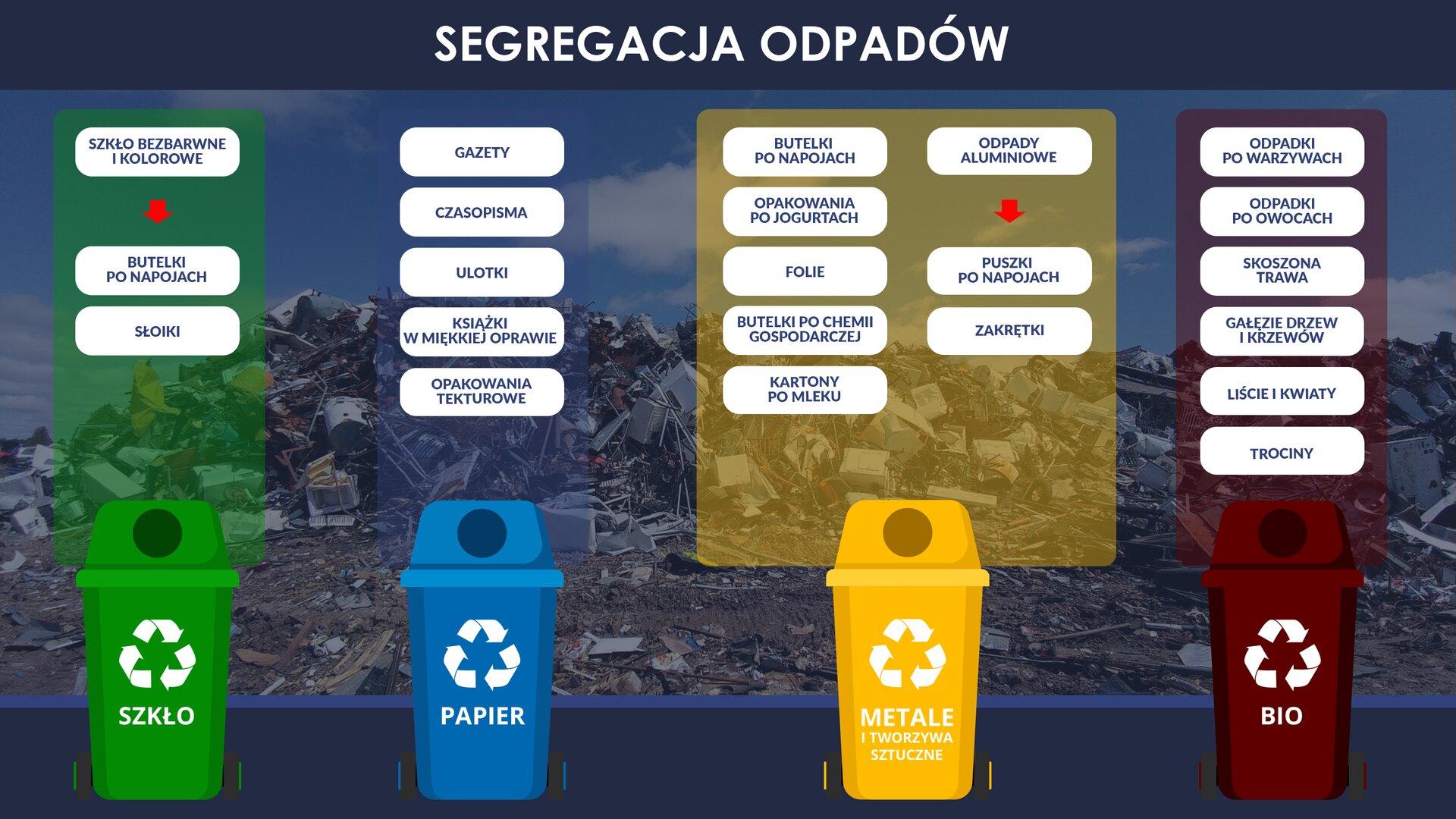 """Ilustracja przedstawia zasady segregacji różnego rodzajów odpadów. Tłem zdjęcia jest hałda na wysypisku śmieci. Zdjęcie utrzymane jest wtonacji niebieskiej. Na dole jest ciemnoniebieski pasek. Wzdjęcie wkomponowane są rysunki sześciu pojemników na odpady. Na każdym pojemniku znajduje się granatowy kwadrat zwkomponowanym białym logo recyklingu. Pojemniki umieszczone są wdolnej części ilustracji. Każdy jest winnym kolorze ipodpisany pod spodem, dużymi białymi literami. Od lewej: brązowy pojemnik podpisany """"BIO"""", niebieski """"PAPIER"""", ŻÓŁTY """"PLASTIK"""", zielony """"SZKŁO"""", czerwony """"METAL"""", ciemnoszary """"INNE"""". Nad każdym pojemnikiem ułożone wkolumnie znajdują się okienka, wktóre wpisano rodzaje odpadów, które powinny być wrzucane do tych pojemników. Nad pojemnikiem opisanym: """"BIO"""": – odpadki po warzywach, odpadki po owocach, skoszona trawa, gałęzie drzew ikrzewów, liście ikwiaty, trociny. Nad pojemnikiem opisanym: - """"PAPIER"""" – gazety, czasopisma, ulotki, książki wmiękkiej oprawie, opakowania tekturowe. Nad pojemnikiem opisanym: - """"PLASTIK"""" – butelki po napojach, butelki po chemii gospodarczej, kartony po mleku, opakowania po jogurtach, torebki, folie worki ireklamówki. Nad pojemnikiem opisanym: """"SZKŁO"""" – szkło bezbarwne ikolorowe, butelki po napojach, słoiki. Nad pojemnikiem opisanym: """"METAL"""" – odpady metalowe, odpady aluminiowe, puszki po napojach, puszki po konserwach, puszki po przetworach, zakrętki od słoików. Nad pojemnikiem opisanym: """"INNE"""" – odpady mieszane, takie które nie wiemy jak posegregować lub nie nadają się już do powtórnego wykorzystania. Na górze ilustracji, po środku znajduje się jej tytuł: """"SEGREGACJA ODPADÓW""""."""