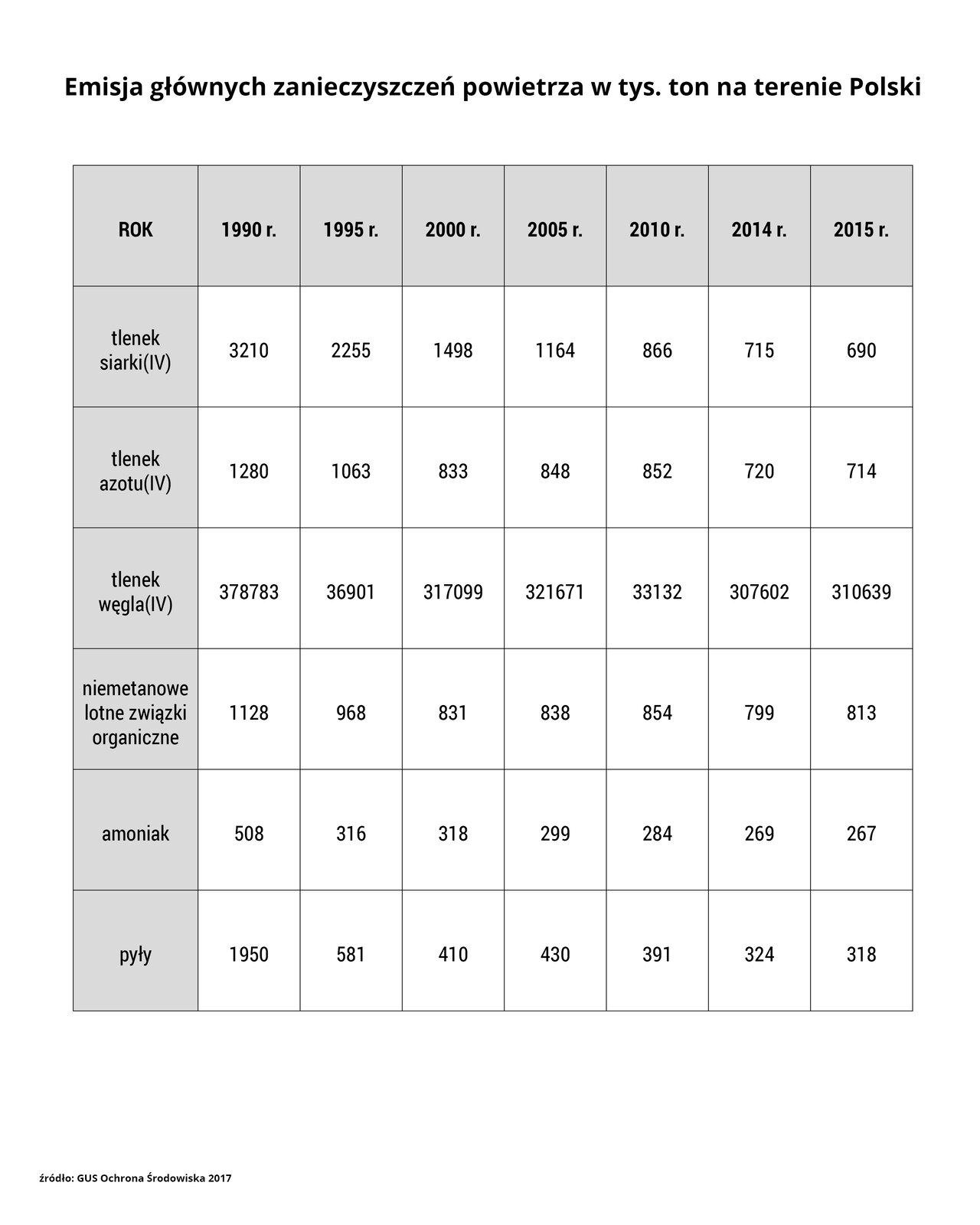 """Arkusz drugi zatytułowany jest: """"Emisja głównych zanieczyszczeń powietrza wtysiącach ton na terenie Polski"""". Arkusz przedstawia tabelę zposzczególnymi związkami chemicznymi iich emisją wyrażoną wtysiącach ton na przestrzeni lat 1990–2015. Dane pochodzą z2017 roku – zGłównego Urzędu Statystycznego Ochrony Środowiska. Wtabeli wymienione jest sześć substancji iwielkość ich emisji wsiedmiu różnych latach: 1990 rok, 1995 rok, 2000 rok, 2005 rok, 2010 rok, 2014 rok, 2015 rok. Tlenek siarki cztery – jego emisja w1990 roku wynosiła 3210 ton, w1995 roku wynosiła 2255 ton, w2000 roku 1498 ton, w2005 roku 1164 ton, w2010 roku wynosiła 866 ton, w2014 roku 715 ton, a2015 roku 690 ton. Tlenek azotu cztery – jego emisja w1990 roku wynosiła 1280 ton, w1995 roku wynosiła 1063 ton, w2000 roku 833 ton, w2005 roku 848 ton, w2010 roku wynosiła 852 ton, w2014 roku 720 ton, a2015 roku 714 ton. Tlenek węgla cztery – jego emisja w1990 roku wynosiła 378783 ton, w1995 roku wynosiła 36901 ton, w2000 roku 317099 ton, w2005 roku 321671 ton, w2010 roku wynosiła 33132 ton, w2014 roku 307602 ton, a2015 roku 310639 ton. Niemetanowe lotne związki organiczne – ich emisja w1990 roku wynosiła 1128 ton, w1995 roku wynosiła 968 ton, w2000 roku 831 ton, w2005 roku 838 ton, w2010 roku wynosiła 854 ton, w2014 roku 799 ton, a2015 roku 813 ton. Amoniak – jego emisja w1990 roku wynosiła 508 ton, w1995 roku wynosiła 316 ton, w2000 roku 318 ton, w2005 roku 299 ton, w2010 roku wynosiła 284 ton, w2014 roku 269 ton, a2015 roku 267 ton. Pyły – ich emisja w1990 roku wynosiła 1950 ton, w1995 roku wynosiła 581 ton, w2000 roku 410 ton, w2005 roku 430 ton, w2010 roku wynosiła 430 ton, w2014 roku 324 ton, a2015 roku 318 ton."""