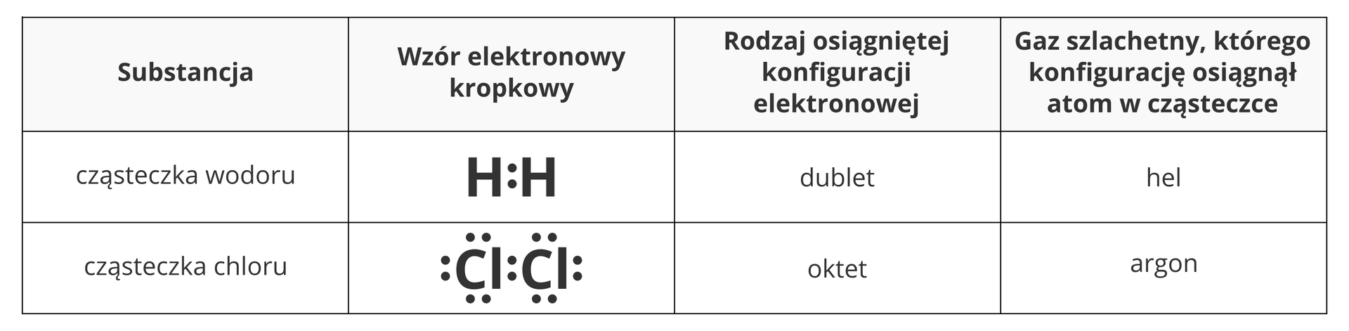 Tabela przedstawiająca konfiguracje elektronowe wcząsteczkach dwuatomowych wodoru ichloru. Wpierwszym wierszu tabeli, licząc od góry, znajduje się opis poszczególnych kolumn. Od lewej są to: substancja, wzór elektronowy kropkowy, rodzaj osiągniętej konfiguracji elektronowej oraz gaz szlachetny, którego konfigurację osiągnął atom wcząsteczce. Pierwszą przedstawioną wten sposób cząsteczką jest wodór, gdzie dwa atomy połączone są jedną parą elektronową. We wzorze kropkowym pomiędzy dwiema literami Hpojawiają się dwie kropki itaka konfiguracja elektronowa nosi nazwę dubletu, awystępuje whelu. Drugą cząsteczką jest chlor. Tam dwa atomy również połączone są parą elektronów, ale oprócz tego każdy atom ma jeszcze po trzy własne pary elektronowe, których kropki tworzą we wzorze elektronowym dokładną otoczkę atomów - każda litera Cl ma po dwie kropki ze stron lewej, prawej, od góry iod dołu. Taka konfiguracja nosi nazwę oktetu, asam chlor uzyskuje wcząsteczce konfigurację elektronową argonu.