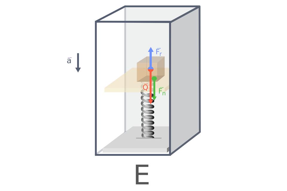 """Grafika obrazująca paczkę umieszczoną na szalce sprężynowej. Tło białe. Dwie kwadratowe płyty, jedna nad drugą, połączone sprężyną. Na górnej płytce znajduje się brązowy sześcian. Na dole wielka litera """"B"""". Od środka sześcianu wgórę iwdół poprowadzono dwie strzałki. Niebieska – zwrócona do góry, podpisana """"F_r"""". Czerwona – zwrócona wdół, podpisana """"Q"""". Od brzegu górnej płytki do dolnej płyty poprowadzono zieloną strzałkę, prostopadłą do płytek. Strzałka podpisana """"F_n"""". Cała szalka sprężynowa znajduje się wprzezroczystym prostopadłościanie ociemnoszarych brzegach. Po lewej stronie prostopadłościanu narysowano strzałkę zwróconą do dołu, prostopadłą do podłoża. Obok strzałki znajduje się litra """"a"""" zmałą strzałką nad literą, równoległą do podłożona, zwróconą wprawo. Na dole ilustracji wielka litera """"E""""."""