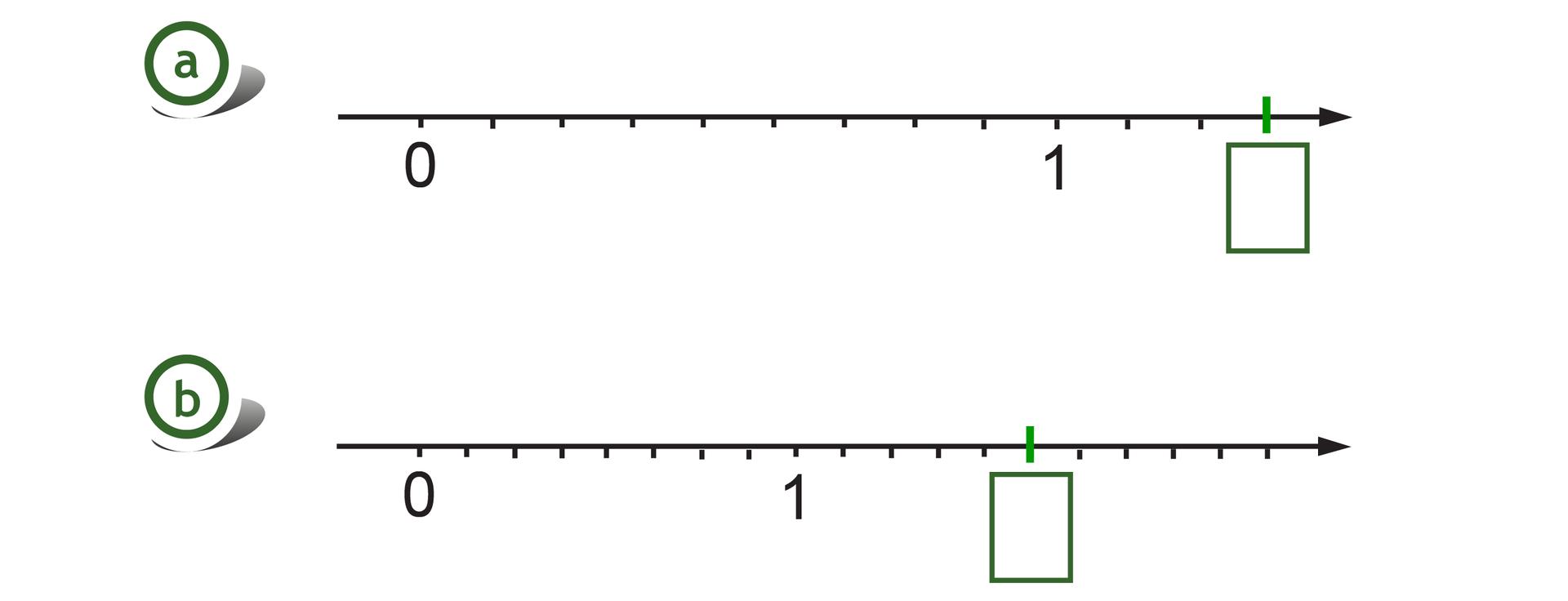 Rysunek dwóch osi liczbowych zzaznaczonymi punktami 0 i1. Na pierwszej osi odcinek jednostkowy podzielony na 9 równych części, szukany punkt wwyznacza trzy części za punktem 1. Na drugiej osi odcinek jednostkowy podzielony na 8 równych części, szukany punkt wwyznacza 5 części za punktem 1.