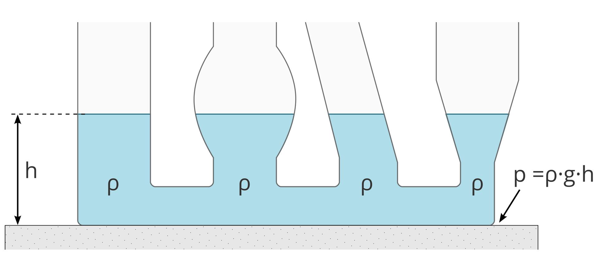 """Ilustracja przedstawia naczynia połączone. Tło białe. Naczynia wypełnione są niebieską wodą. Naczynia mają różne kształty: walcowaty prosty, walcowaty, pękaty, rozszerzający się. Dna naczyń są połączone zjednym, długim naczyniem. Dzięki temu mają wspólne dno. Ciecz może swobodnie przepływać. Wspólne dno umieszczono na szarym podłożu. Dno naczynia płaskie, przylegając do podłoża. Poziom we wszystkich czterech naczyniach, pomimo ich różnego kształtu, pozostaje taki sam. Wysokość oznaczono na rysunku, zlewej strony, czarną strzałką. Strzałka podpisana """"h"""". Po prawej strony naczynia, na miejsce, wktórym dotyka podłoża, skierowano strzałkę podpisaną jako """"p = dgh""""."""