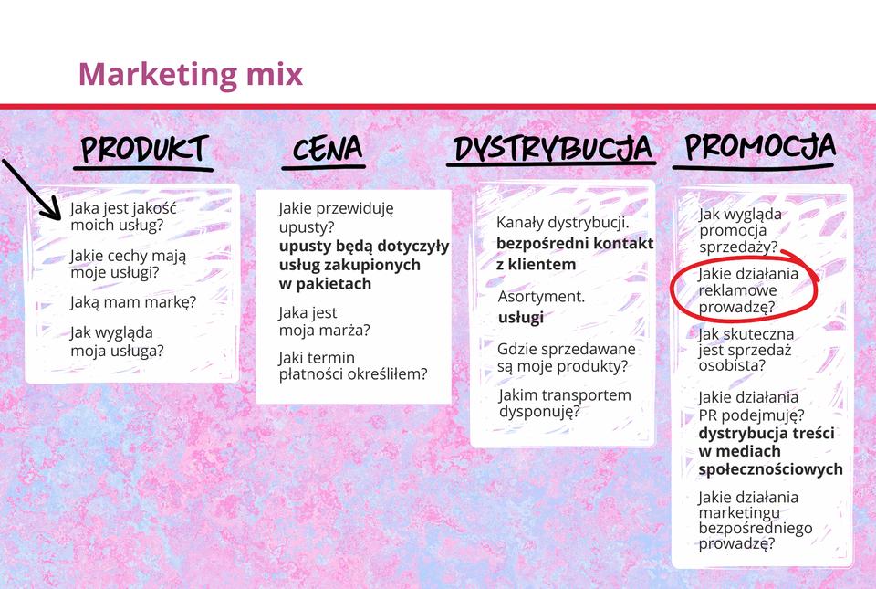Grafika prezentuje zespół elementów, którymi można oddziaływać na rynek. Jest to koncepcja stosowana do tworzenia planów marketingowych