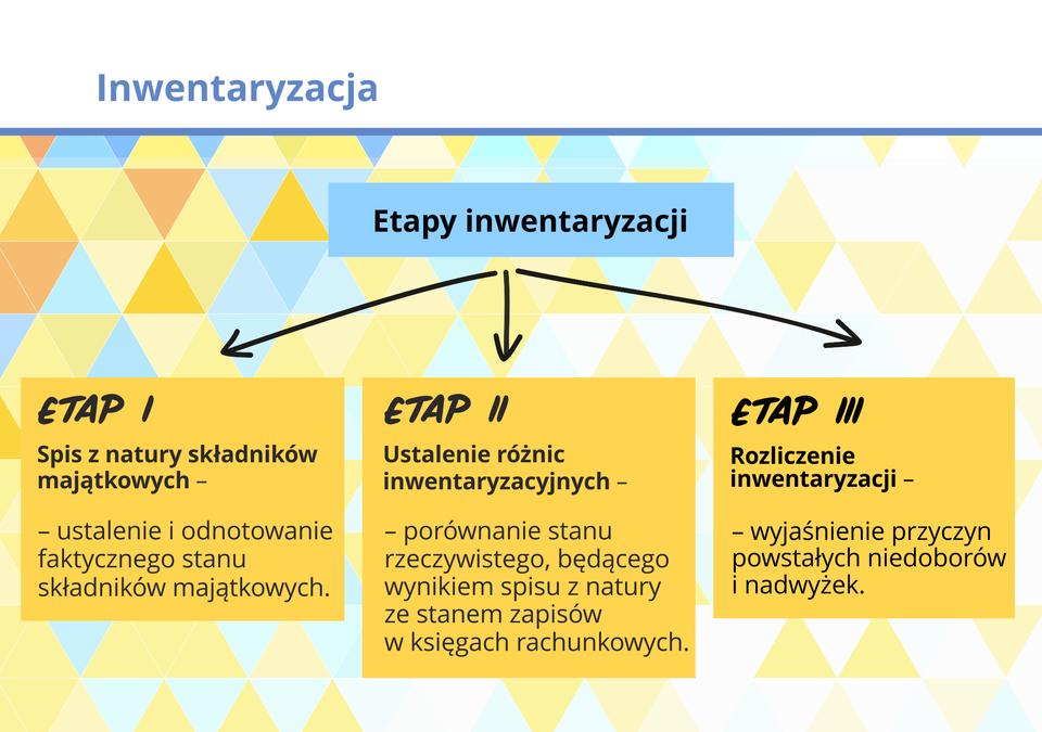 Grafika prezentuje zespół elementów, przedstawiające etap inwentaryzacji.