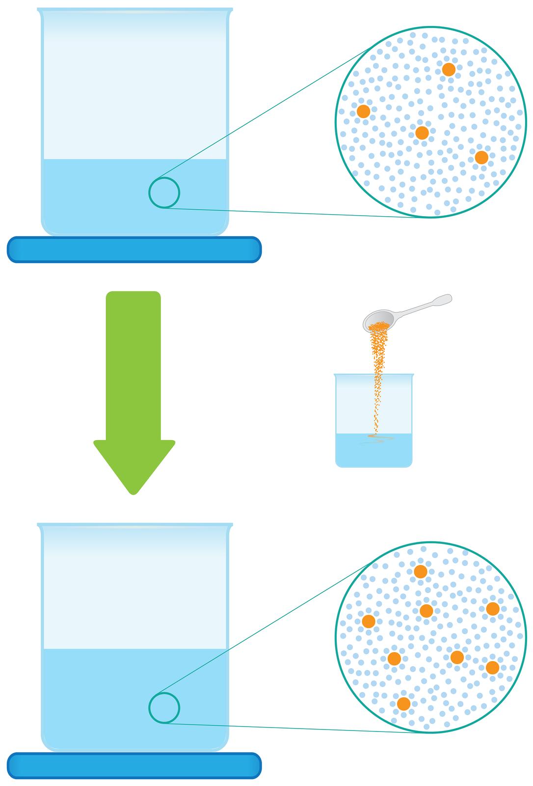 Ilustracja przedstawia proces zatężania roztworu poprzez dodanie kolejnej porcji substancji do roztworu. Składa się zdwóch rysunków umieszczonych jeden nad drugim. Na rysunku górnym stojąca na niebieskiej podkładce zlewka napełniona jest wjednej trzeciej roztworem. Wobszarze roztworu małym kółkiem wyróżniono niewielki fragment iumieszczono po prawej stronie połączone znim dwiema liniami duże koło stylizowane na mikroskopowe powiększenie tego obszaru. Wkole widoczne są duże pomarańczowe kule symbolizujące cząstki rozpuszczonej substancji wliczbie czterech sztuk otoczone przez liczne małe niebieskie kulki symbolizujące cząsteczki wody. Poniżej, pośrodku ilustracji znajduje się gruba zielona strzałka skierowana wdół obok której umieszczono rysunek zlewki do której łyżką dosypywana jest pomarańczowa sproszkowana substancja. Poniżej, na rysunku dolnym ponownie obraz zlewki stojącej na niebieskiej podkładce ze zbliżeniem fragmentu zawartości. Tym razem zlewka napełniona jest do połowy, ana powiększeniu cząsteczek substancji rozpuszczonej wwodzie jest dwa razy więcej.
