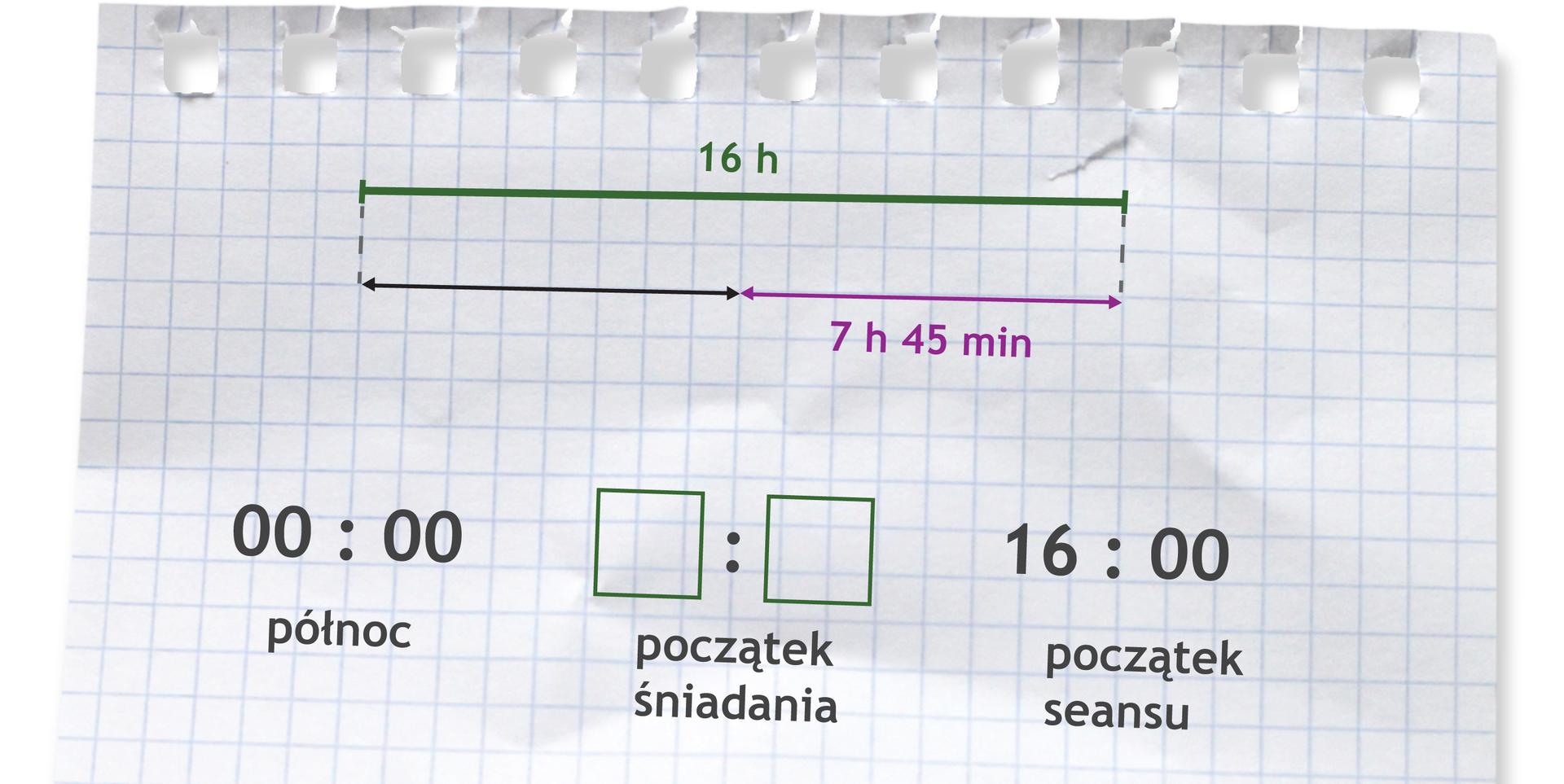 Rysunek odcinka podzielonego na dwie równe części. Pod drugą częścią napisane 7 h45 min. Nad odcinkiem napisane 16 h. Zapis 00:00 (północ), początek śniadania, 16:00 (początek seansu).
