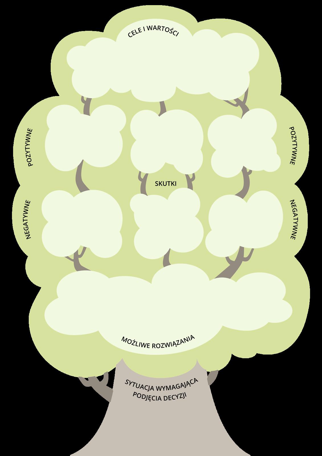 Drzewko decyzyjne