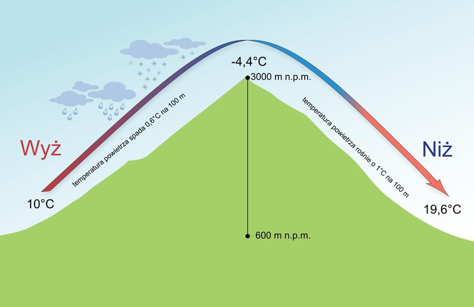 Ilustracja przedstawia górę. Zaznaczono wysokość nad poziomem morza upodstawy góry iwysokość szczytu. Po lewej stronie góry są deszczowe chmury. Opisano wyż. Temperatura wynosi tam dziesięć stopni Celsjusza. Poniżej chmur, nad stokiem, długa strzałka. Początek strzałki zaczyna się nad lewym stokiem upodstawy góry, przebiega nad wierzchołkiem owysokości trzech tysięcy metrów nad poziomem morza. Temperatura na szczycie wynosi około minus czterech stopni Celsjusza. Strzałka opada po prawej stronie góry. Opisano tam niż. Temperatura wynosi dziewiętnaście isześć dziesiątych stopnia Celsjusza.